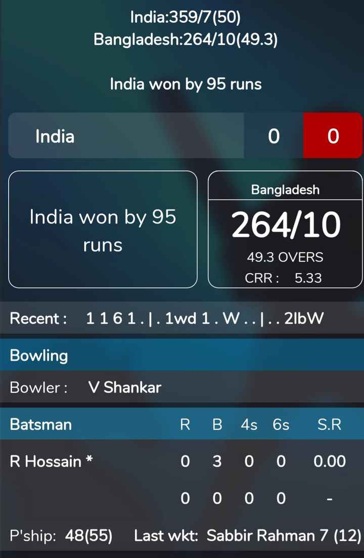 🏏 IND 🇮🇳 vs BAN 🇧🇩 वार्मअप मैच - India : 359 / 7 ( 50 ) Bangladesh : 264 / 10 ( 49 . 3 ) India won by 95 runs India Bangladesh India won by 95 runs 264 / 10 49 . 3 OVERS CRR : 5 . 33 Recent : 1161 . ) . 1wd 1 . W . . . . 21bW Bowling Bowler : V Shankar Batsman RB 4s 6s S . R ' R Hossain * 0 3 0 0 0 . 00 0 0 0 0 - P ' ship : 48 ( 55 ) Last wkt : Sabbir Rahman 7 ( 12 ) - ShareChat