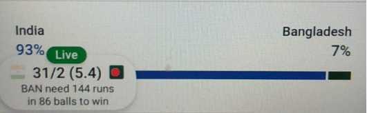 IND vs BAN - India Bangladesh 7 % 93 % Live 31 / 2 ( 5 . 4 ) BAN need 144 runs in 86 balls to win - ShareChat