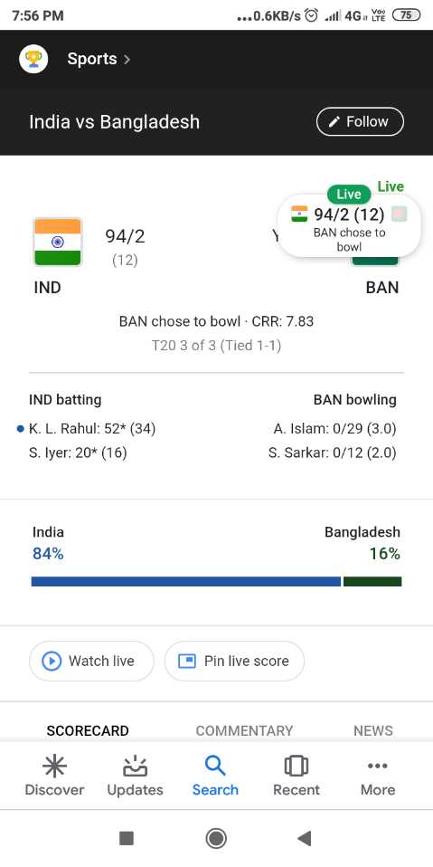 IND vs BAN - 7 : 56 PM . . . 0 . 6KB / s . 4GY 75 2 Sports > India vs Bangladesh Follow Live Live 94 / 2 ( 12 ) 94 / 2 ( 12 ) BAN chose to bowl IND BAN BAN chose to bowl - CRR : 7 . 83 T20 3 of 3 ( Tied 1 - 1 ) BAN bowling IND batting • K . L . Rahul : 52 * ( 34 ) S . Iyer : 20 * ( 16 ) A . Islam : 0 / 29 ( 3 . 0 ) S . Sarkar : 0 / 12 ( 2 . 0 ) India Bangladesh 16 % 84 % Watch live Pin live score SCORECARD COMMENTARY NEWS Discover Updates Search Recent More - ShareChat