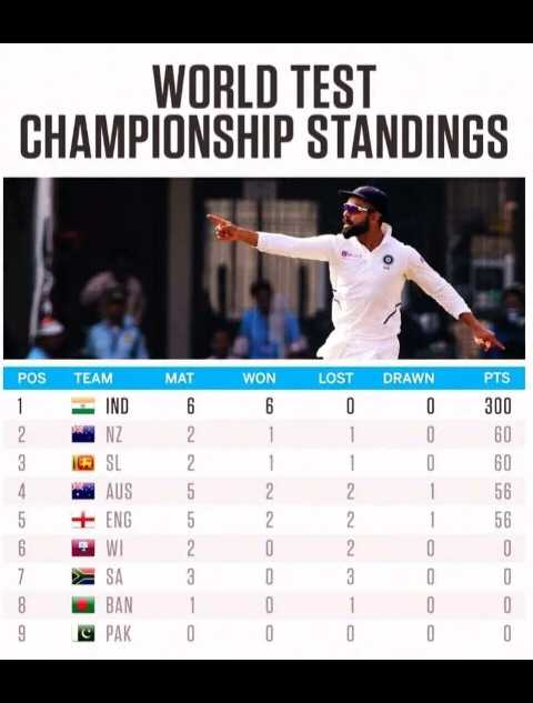 IND vs BAN - WORLD TEST CHAMPIONSHIP STANDINGS POS 1 2 3 4 5 6 7 8 9 TEAM MAT IND6 NZ 2 @ SL 2 AUS 5 + ENG 5 W 2 SA 3 BAN 1 C PAK 0 WON 6 1 1 2 2 0 0 0 0 LOST 0 1 1 2 2 2 3 1 0 DRAWN 0 0 0 1 1 0 0 0 0 PTS 300 60 60 56 56 0 0 0 0 - ShareChat