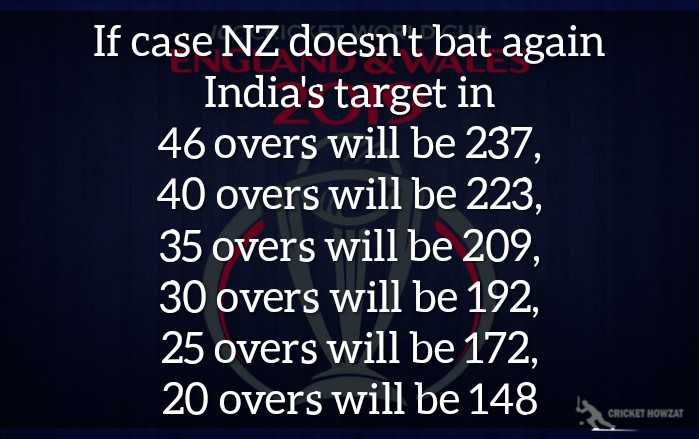 🏏IND vs NZ - If case NZ doesn ' t bat again India ' s target in 46 overs will be 237 , 40 overs will be 223 , 35 overs will be 209 , 30 overs will be 192 , 25 overs will be 172 , 20 overs will be 148 CRICKET HOWZAT - ShareChat