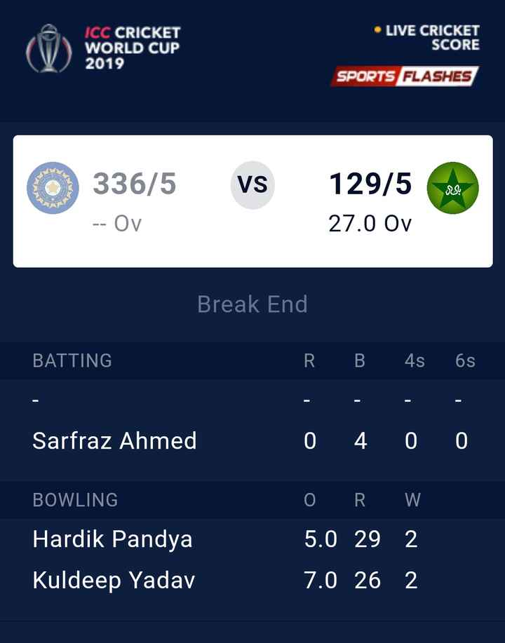 🏏IND vs PAK live Score🔴 - ICC CRICKET WORLD CUP 2019 LIVE CRICKET SCORE SPORTS FLASHES 336 / 5 VS 129 / 50 27 . 0 Ov - - Oy Break End BATTING ' R B 4s 6s Sarfraz Ahmed _ 0 4 0 0 BOWLING Hardik Pandya Kuldeep Yadav OR W 5 . 0 29 2 7 . 0 26 2 - ShareChat