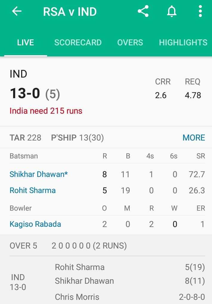 🏏IND vs SA live Score🔴 - € RSA v IND < A LIVE SCORECARD OVERS HIGHLIGHTS IND 13 - 0 ( 5 ) CRR 2 . 6 REQ 4 . 78 India need 215 runs TAR 228 P ' SHIP 13 ( 30 ) MORE Batsman R . B 4s 6s SR Shikhar Dhawant 8 11 1 0 72 . 7 Rohit Sharma 5 19 0 0 26 . 3 Bowler O MRW ER Kagiso Rabada 2 0 2 0 1 OVER 5 20000 0 ( 2 RUNS ) IND 13 - 0 Rohit Sharma Shikhar Dhawan 5 ( 19 ) 8 ( 11 ) Chris Morris 2 - 0 - 8 - 0 - ShareChat