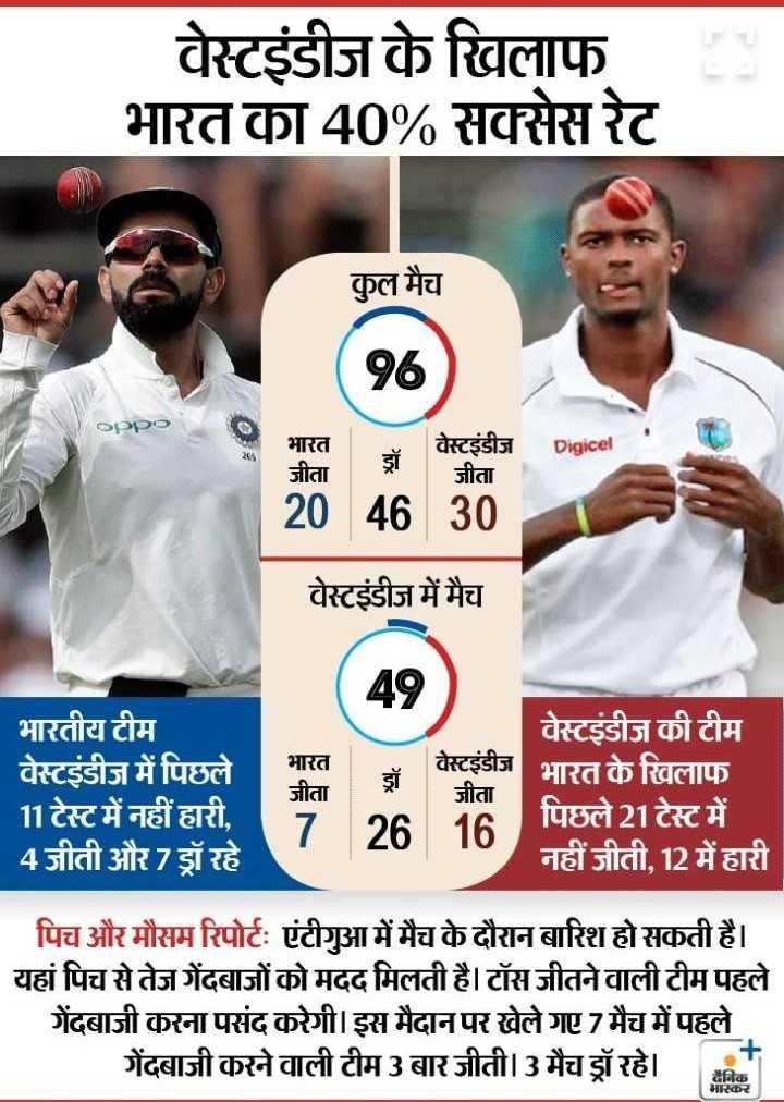 🏏 IND 🇮🇳 vs WI 🔴 1st Test - वेस्टइंडीज के खिलाफ भारत का 40 % सक्सेस रेट कुल मैच oppo Digicel भारत जीता वेस्टइंडीज जीता 20 46 30 वेस्टइंडीज में मैच AO भारतीय टीम वेस्टइंडीज की टीम वेस्टइंडीज में पिछले वेस्टइंडीज भारत के खिलाफ जीता 11 टेस्ट में नहीं हारी , पिछले 21 टेस्ट में 1726 16 4जीती और 7 ड्रॉ रहे नहीं जीती , 12 में हारी भारत जीता पिच और मौसम रिपोर्टः एंटीगुआ में मैच के दौरान बारिश हो सकती है । यहां पिच से तेज गेंदबाजों को मदद मिलती है । टॉस जीतने वाली टीम पहले गेंदबाजी करना पसंद करेगी । इस मैदान पर खेले गए 7 मैच में पहले गेंदबाजी करने वाली टीम 3 बार जीती । 3 मैच ड्रॉ रहे । भास्कर - ShareChat