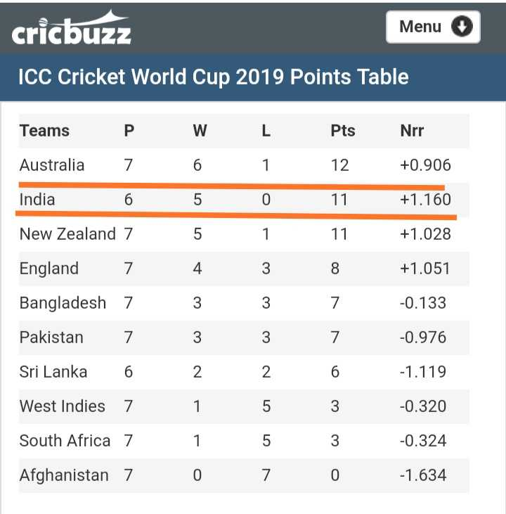 🏏 IND vs WI - cricbuzz Menu ICC Cricket World Cup 2019 Points Table W 6 L 1 Teams P Australia 7 India 6 New Zealand 7 Pts 12 11 Nrr + 0 . 906 + 1 . 160 11 + 1 . 028 England 7 + 1 . 051 - 0 . 133 Bangladesh Pakistan Sri Lanka 7 7 6 - 0 . 976 - 1 . 119 West Indies 7 - 0 . 320 South Africa 7 - 0 . 324 1 O Afghanistan 7 - 1 . 634 - ShareChat