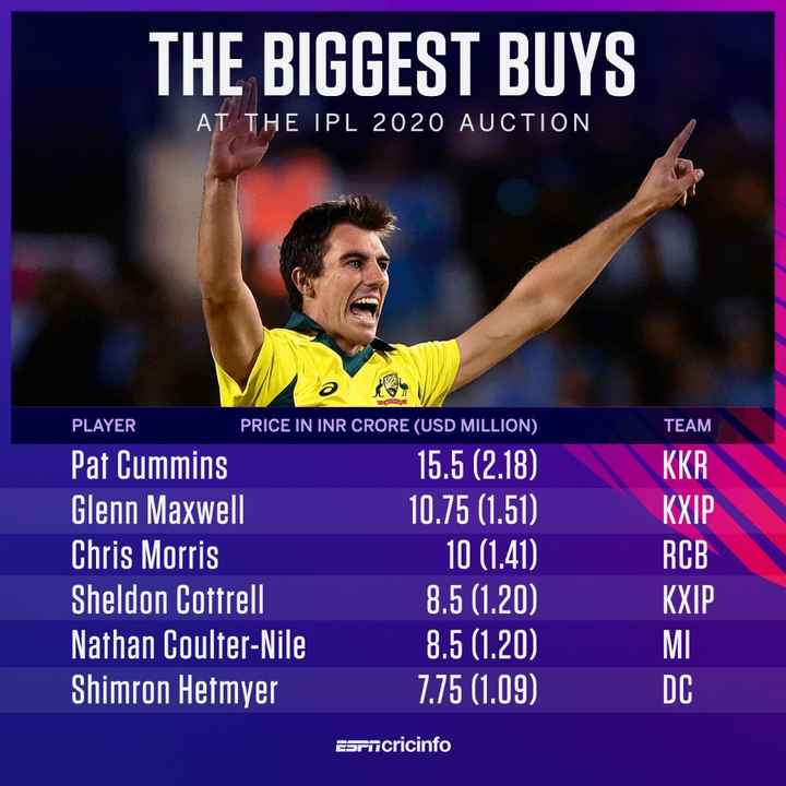 🏏IPL बोली - THE BIGGEST BUYS AT THE IPL 2020 AUCTION PLAYER TEAM KKR PRICE IN INR CRORE ( USD MILLION ) Pat Cummins 15 . 5 ( 2 . 18 ) Glenn Maxwell 10 . 75 ( 1 . 51 ) Chris Morris 10 ( 1 . 41 ) Sheldon Cottrell 8 . 5 ( 1 . 20 ) Nathan Coulter - Nile 8 . 5 ( 1 . 20 ) Shimron Hetmyer 7 . 75 ( 1 . 09 ) KXIP RCB KXIP MI DC Esencricinfo - ShareChat