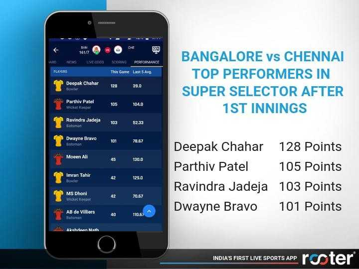IPL ਅਪਡੇਟਸ - CHE 161 / 7 HARD N EWS LIVE OODS SCORNG PERFORMANCE PLAYERS This Game Last 5 Avg . Deepak Chahar Bowles 128 BANGALORE vs CHENNAI TOP PERFORMERS IN SUPER SELECTOR AFTER 1ST INNINGS 39 . 0 Parthiv Patel Wicker Kasper 104 . 0 Ravindra Jadeja Batman 103 52 . 33 Dwayne Bravo Batsman 78 . 67 Moeen Ali 45 130 . 0 Imran Tahir Bowler 129 . 0 Deepak Chahar 128 Points Parthiv Patel 105 Points Ravindra Jadeja 103 Points Dwayne Bravo 101 Points MS Dhoni Wicketkeeper 70 . 67 AB de Villiers 40 110 . 67 Batman Avehoaan Nath INDIA ' S FIRST LIVE SPORTS APP roster INDIA ' S FIRST LIVE SPORTS APP - ShareChat