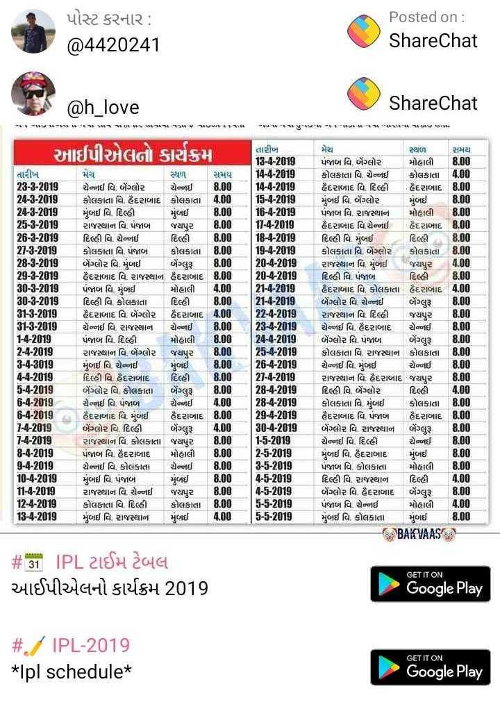 📆  IPL ટાઈમ ટેબલ - પોસ્ટ કરનાર : @ 4420241 Posted on : ShareChat @ h _ love ShareChat પા , મ મ મ પ  ા 1 કપ ઘ ક ક  ા - 1 કપ , આઈપીએલનો કાર્યક્રમ સમય મુંબઈ તારીખ 28 - 8 - 2019 . 24 - 8 - 2019 . 24 - 8 - 2019 . 251 - 2018 , 26 - 1 - 2018 21 - 8 - 2015 28 - - 2018 29 - 1 - 2018 30 - - 2010 30 - 8 - 2019 31 - 3 - 2018 . 31 - 8 - 2019 1 - 1 - 2018 2 - 1 - 2018 8 - 1 - 2018 4 - 8 - 2019 5 - 4 - 2018 - 4 - 2018 6 - 4 - 2018 - 4 - 2010 . 1 - 1 - 2018 8 - 1 - 2018 9 - 4 - 2015 . 10 - 01 - 2018 1 - 1 - 2018 12 - 1 - 2018 18 - 4 - 2018 મેચ સ્થળ ચેન્નઈ વિ . બેંગ્લોર ચેન્નઈ 8 . 00 કોલકાતા વિ હૈદરાબાદ કોલકાતા 000 મુંબઈ વિ . દિલ્હી 8 . 00 રાજસ્થાન વિ . પજાબા . જયપુર . 00 દિલ્હી વિ . ચેનઈ . દિલ્હી 8 . 00 કોલકાતા વિ પંજાબ કોલકાતા 8 . 00 બેંગ્લોર વિ . મુંબઈ બેંગ્લરૂ 8 . 00 હૈદરાબાદ વિ . રાજસ્થાન હૈદરાબાદ પંજાબ વિ મુંબઈ મોહાલી 4 . 00 દિલ્હી વિ કોલકાતા   દિલ્હીં . 8 . 00 હૈદરાબાદ વિ . બેંગ્લોર હૈદરાબાદ 4 . 00 ચેન્નઈ વિ રાજસ્થાન ચેનઈ 8 . 00 પંજાબ વિ . દિલ્હી મોહાલી ; રાજરથાન વિ , બેંગ્લોર જયપુર 8 . 00 મુંબઈ વિ ચેન્નઈ મુંબઈ 8 . 00 દિલ્હી વિ . હૈદરાબાદ   દિલ્હી . 8 . 00 બેંગ્લોર વિ કોલકાતા બેંગ્લર 8 . 00 ચેનઈ વિ . પંજાબ - ચેતનઈ . 400 હૈદરાબાદ વિ . મુંબઈ હૈદરાબાદ   8 . 00 બેંગ્લોર વિ . દિલ્હી બેંગ્લરૂ 0000 રાજસ્થાન વિ કોલકાતા જયપુર 8 . 00 પંજાબ વિ . હૈદરાબાદ મોહાલી 8 . 00 ચેન્નઈ વિ . કોલકાતા 8 . 00 મુંબઈ વિ . પંજાબ મુંબઈ 8 . 00 રાજસ્થાન વિ . ચેનઈ જયપુર 8 . 00 કોલકાતા વિ . દિલ્હી કોલકાતા 8 . 00 મુબઈ તિ , રાજસ્થાન મુબઈ તારીખ 18 - 4 - 2018 14 - 4 - 2018 14 - 1 - 2018 15 - 1 - 2018 16 - - 2018 1 - 1 - 2018 18 - 1 - 2018 10 - - 2018 20 - 4 - 2010 20 - 4 - 2018 1 - 4 - 28 . 21 - 4 - 2018 20 - 4 - 19 28 - 4 - 2018 . 24 - 01 - 2018 25 2018 26 - 4 - 2018 21 - 1 - 2018 28 - 4 - 2018 28 - 1 - 2018 29 - 4 - 2018 30 - 4 - 2010 1 - 5 - 2018 2 - 1 - 2018 3 - 5 - 2018 4 - 5 - 2017 4 - 5 - 2018 5 - 5 - 2013 5 - 5 - 2018 મેરે સ્થળો સમય પંજાબ વિ બેંગ્લોર મોહાલ 8 . 00 કોલકાતા વિ , ચેન્નઈ કોલકાતા 4 . 00 હૈદરાબાદ વિ . દિલ્હી હૈદરાબાદ 8 . 00 . મુંબઈ વિ બેંગ્લોર મુંબઈ 8 . 00 પંજાબ વિ . રાજસ્થાન મોહાલી 8 . 00 હૈદરા