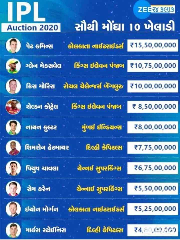 💰 IPL ટીમ 2020 - IPL ZEE૨૪ કલાક સૌથી મોંઘા 1૦ ખેલાડી TAuction 2020 ( ૧ ) પેટ કમિન્સ કોલકાતા નાઈટરાઈડર્સ 15 , 50 , 00 , 000 ન ગ્લેન મેક્સવેલ કિંગ્સ ઈલેવન પંજાબ 10 , 75 , 00 , 000 ક્રિસ મોરિસ રોયલ ચેલેન્જર્સ બેંગલુરુ 310 , 00 , 00 , 000 1 ) શેલ્ડન કોટ્રેલ કિંગ્સ ઈલેવન પંજાબ ? 8 , 50 , 00 , 000 , ( શિ ) નાથન કુલ્ટર મુંબઈ ઈન્ડિયન્સ ' ૨8 , 00 , 00 , 000 ( 0 ) શિમરોન હેટમાચર , દિલ્હી કેપિટલ્સ 87 , 75 , 00 , 000 ( ) પિયુષ ચાવલા - ચેન્નઈ સુપરકિંગ્સ | | 36 , 75 , 00 , 000 | સેમ કરેના ચેન્નાઈ સુપરકિંગ્સT $ 5 , 50 , 00 , 000 ' ઈયોન મોર્ગન કોલકાતા નાઈટરાઈડસ 5 , 25 , 00 , 000 0 માર્કસ સ્ટોઈનિસ દિલ્હી કેપિટલ્સT 24 , , : : . 000 - ShareChat