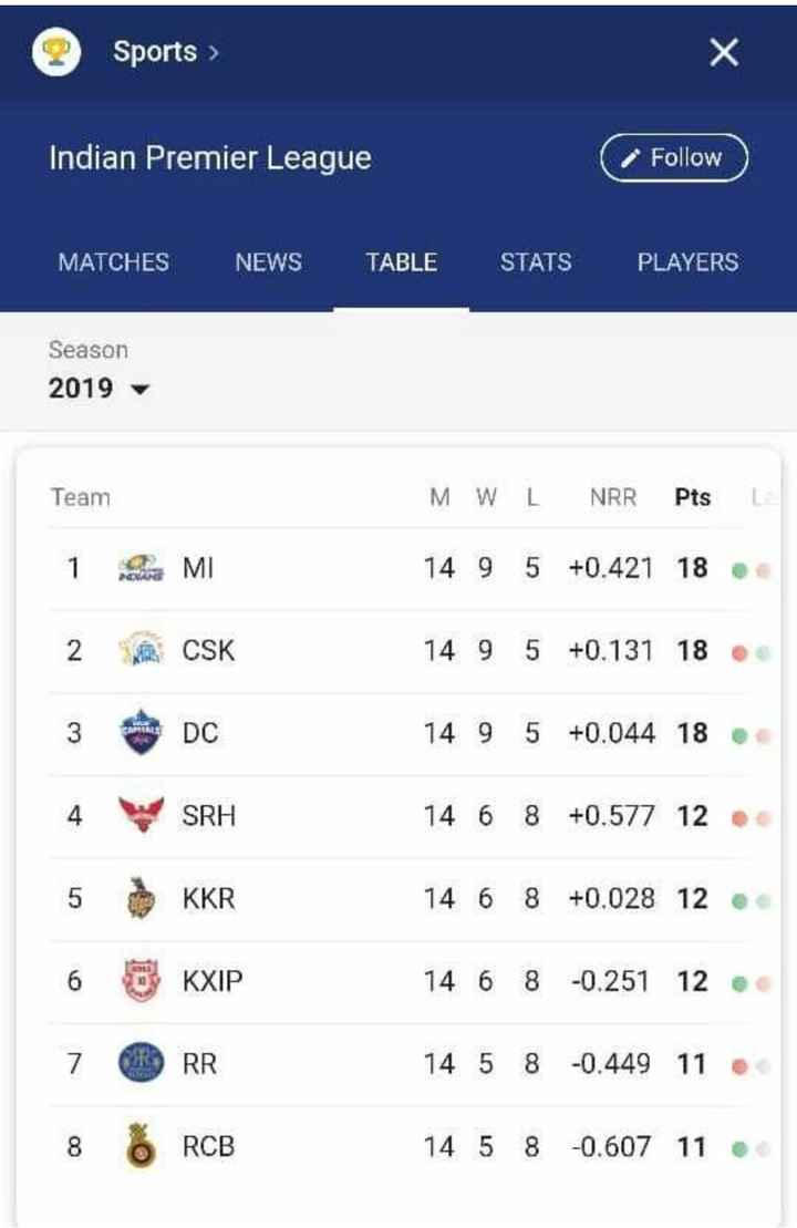 🏏IPL 2019 - Sports > Indian Premier League Follow MATCHES NEWS TABLE STATS PLAYERS Season 2019 Team MWL NRR Pts LE 14 9 5 + 0 . 421 18 1 2 h MI CSK 14 9 5 + 0 . 131 18 14 9 5 + 0 . 044 18 SRH 14 6 8 + 0 . 577 12 14 6 8 + 0 . 028 12 5 6 7 KKR KXIP RR 14 6 8 - 0 . 251 12 14 5 8 - 0 . 449 11 8 o RCB 14 5 8 - 0 . 607 11 - ShareChat