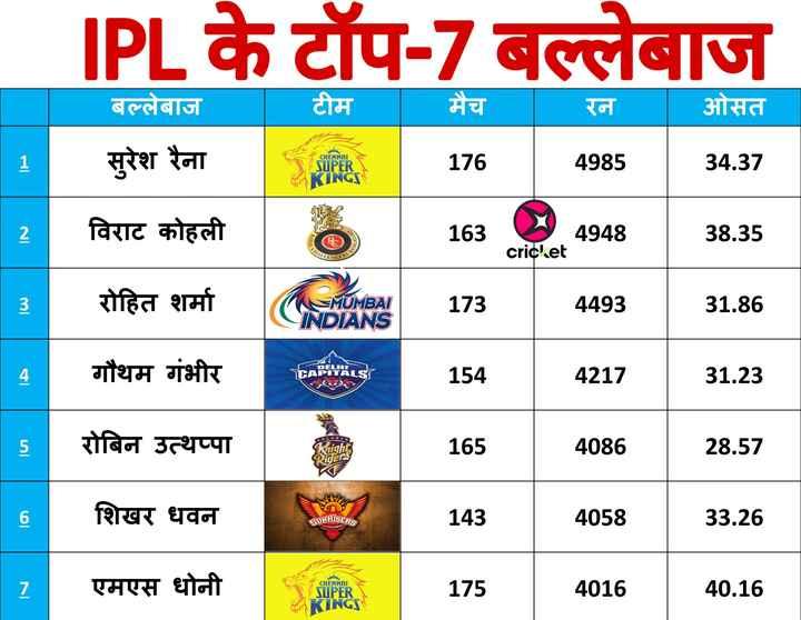 IPL Memes - IPL के टॉप - 7 बल्लेबाज मैच रन ओसत बल्लेबाज । । टीम सुरेश रैना CHENNAI 176 4985 SUPER INGS 34 . 37   2 । विराट कोहली 163 163 ALORE 4948   38 . 35 ROYAL   4948 crich . et CHAL LLENGES SRS BA 3 रोहित शर्मा MUMBAI INDIANS 173 4493 31 . 86 DELH गौथम गंभीर 154 4217 31 . 23 0 L K A T   5 5 । रोबिन उत्थप्पा 165 4086 28 . 57 Riders शिखर धवन CUNRISERS RAD 143 4058 33 . 26 एमएस धोनी CHENNAI SUPER INGS 175 4016 40 . 16 - ShareChat