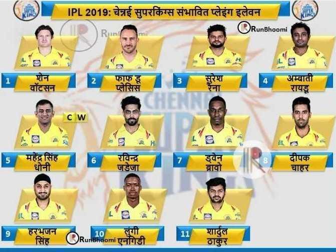 IPL Star : चेन्नई सुपर किंग्स - IPL 2019 : चेन्नई सुपरकिंग्स संभावित प्लेइंग इलेवन RunBhoomi Ruin सुरेश अम्बाती वॉटसन फाफ डू प्लेसिस रायडू महेंद्र सिंह धोनी रविन्द्र जडेजा ड्वेन दीपक चाहर ब्रावो L हरभजन सिंह 10 लगी ORunnaomi एनगिडी शार्दुल ठाकुर - ShareChat