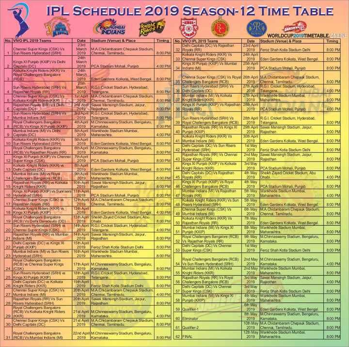 IPL Time Table - IPL SCHEDULE 2019 SEASON - 12 TIME TABLE PRINES NAREDEVIES 34 | 36 bathing intereses con ) Vs Kolkata 27 April War 4 : 00 PM 40 Punjab ( KXIP ) 10 Sc SMUMBAI TOT INDIANS ROYALS WORLDCUP 2019 TIMETABLE . ONLINE No . VIVO IPL 2019 Teams Date Stadium ( Venue ) & Place Timing No . VIVO IPL 2019 Teams Date Stadium ( Venue ) & Place Timing 23rd Delhi Capitals ( DC ) Vs Rajasthan 23rd April Chennai Super Kings ( CSK ) Vs March M . A . Chidambaram Chepauk Stadium , 32 Royals ( RR ) 2019 Feroz Shah Kotla Stadium Delhi 8 : 00 PM 1 Sun Risers Hyderabad ( SRH ) 2019 Chennai , Tamilnadu . 8 : 00 PM Kolkata Knight Riders ( KKR ) Vs 24th April 24th 33 Chennal Super Kings ( CSK ) 2019 Eden Gardens Kolkata , West Bengal . 8 : 00 PM Kings XI Punjab ( KXP ) Vs Delhi March Kings XI Punjab ( KXIP ) Vs Mumbai 25th April Capitals ( DC ) 2019 PCA Stadium Mohall , Punjab 4 : 00 PM 2019 Indians ( MI ) PCA Stadium Mohali , Punjab Kolkata Knight Riders ( KKR ) Vs 8 : 00 PM 24th Royal Challengers Bangalore March l ( RCB ) 2019 Eden Gardens Kolkata , West Bengal . 8 : 00 PM Chennai Super Kings ( CSK ) Vs Royal 26th April M . A . Chidambaram Chepauk Stadium 25th | 35 Challengers Bangalore ( RCB ) 2019 Chennai , Tamilnadu . 8 : 00 PM Sun Risers Hyderabad ( SRH ) Vs March R . G . I . Cricket Stadium , Hyderabad , Sun Risers Hyderabad ( SRH ) VS 2 7th April R . G . I . Cricket Stadium , Hyderabad Rajasthan Royals ( RR ) 2019 Telangana . 8 : 00 PM 36 Delhi Capitals ( DC ) 2019 Telangana 4 : 00 PM Chennai Super Kings ( CSK ) Vs 1st April M . A . Chidambaram Chepauk Stadium , Mumbai Indians ( MI ) Vs Kolkata 27th April Wankhede Stadium Mumbai , 5 Kolkata Knight Riders ( KKR ) 2019 Chennai , Tamilnadu 8 : 00 PM 37 Knight Riders ( KKR ) 2019 Maharashtra . 8 : 00 PM Rajasthan Royals TRR ) VS Delhi 2 nd April Sawai Mansingh Stadium Jaipur Kings XI Punjab ( KXIP ) Vs Rajasthan 28th April Capitals ( DC ) 2019 Rajasthan 8 : 00 PM 38 Royals ( RR ) 2019 PCA Stadium Mohali , Punjab 4 : 00 PM Sun