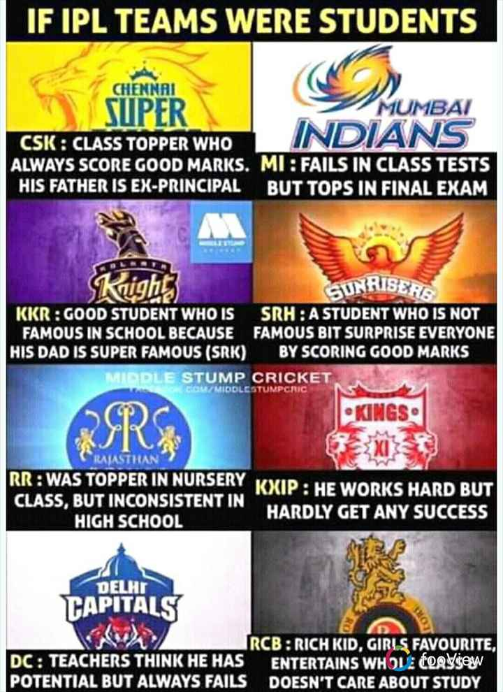 💬IPL memes - IF IPL TEAMS WERE STUDENTS CHENNAI SUPER MUMBAI INDIANS CSK : CLASS TOPPER WHO ALWAYS SCORE GOOD MARKS . MI : FAILS IN CLASS TESTS HIS FATHER IS EX - PRINCIPAL BUT TOPS IN FINAL EXAM klighs SUNRISERS KKR : GOOD STUDENT WHO IS SRH : A STUDENT WHO IS NOT FAMOUS IN SCHOOL BECAUSE FAMOUS BIT SURPRISE EVERYONE HIS DAD IS SUPER FAMOUS ( SRK ) BY SCORING GOOD MARKS MIDDLE STUMP CRICKET KINGS COMMIDOLCSTUMPCRIC BER AVASTI RR : WAS TOPPER IN NURSERY KXIP : HE WORKS HARD BUT CLASS , BUT INCONSISTENT IN HIGH SCHOOL HARDLY GET ANY SUCCESS DA DELHI CAPITALS IRCB : RICH KID , GIRLS FAVOURITE , DC : TEACHERS THINK HE HAS ENTERTAINS WHOVI tooView POTENTIAL BUT ALWAYS FAILS DOESN ' T CARE ABOUT STUDY - ShareChat