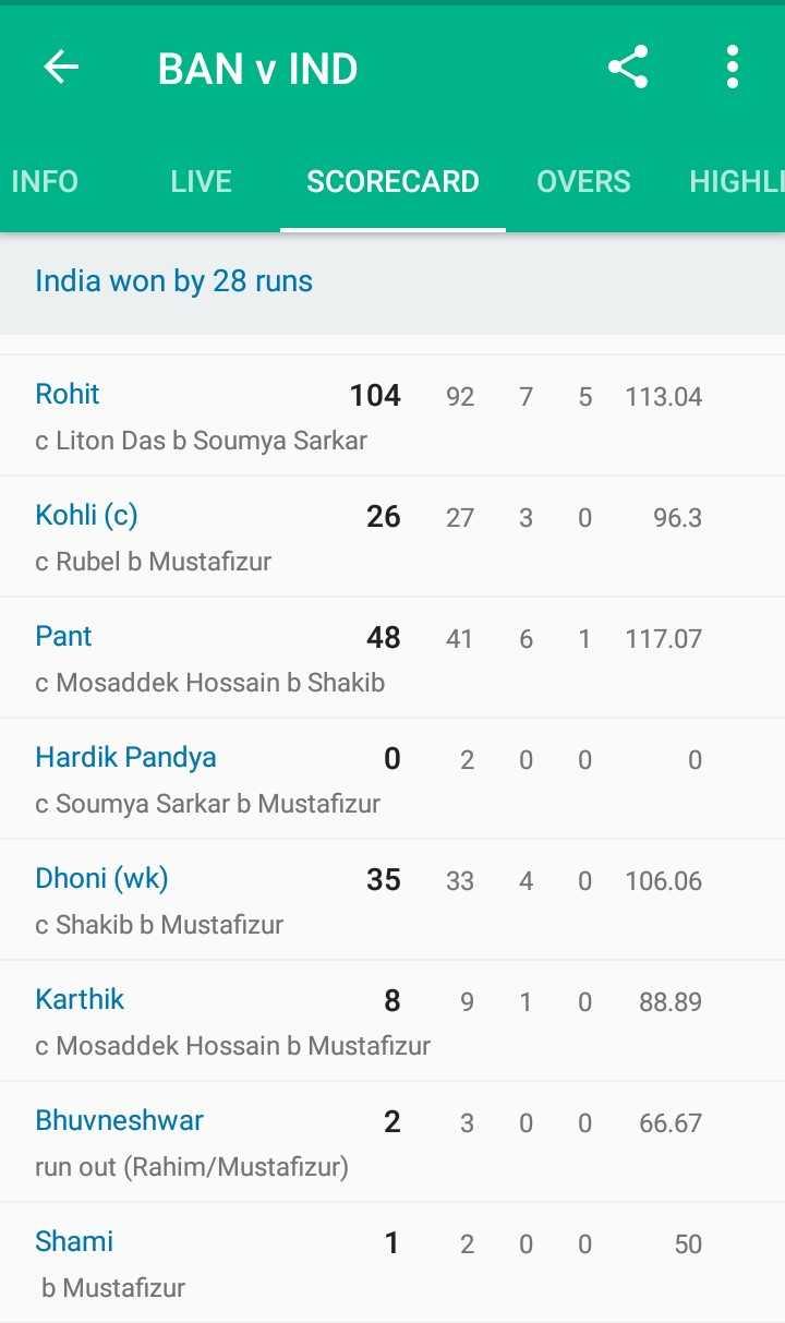 🏏India vs Bangladesh🏏 - 6 BAN v IND INFO LIVE SCORECARD OVERS HIGHLI India won by 28 runs 92 7 5 113 . 04 Rohit 104 c Liton Das b Soumya Sarkar 26 27 3 0 96 . 3 Kohli ( c ) c Rubel b Mustafizur 41 6 1 Pant 48 c Mosaddek Hossain b Shakib 117 . 07 2 0 0 0 Hardik Pandya 0 c Soumya Sarkar b Mustafizur 35 33 4 0 106 . 06 Dhoni ( wk ) c Shakib b Mustafizur Karthik 8 c Mosaddek Hossain b Mustafizur 9 1 0 88 . 89 2 3 0 0 66 . 67 Bhuvneshwar run out ( Rahim / Mustafizur ) Shami b Mustafizur 1 200 50 - ShareChat