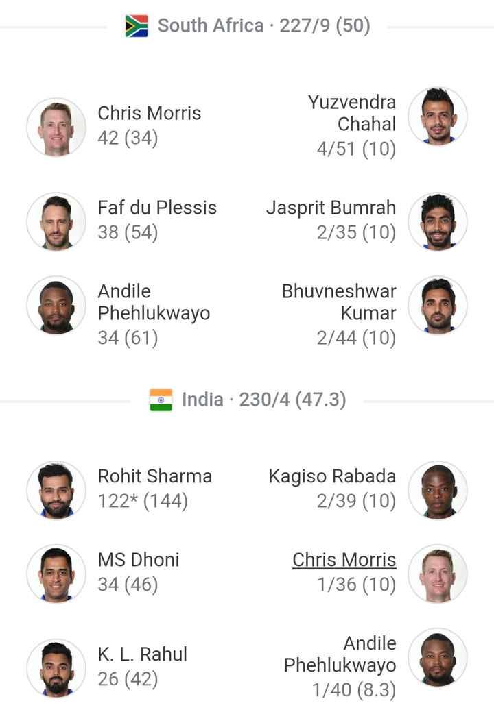 🏏India vs South Africa🏏 - South Africa · 227 / 9 ( 50 ) Chris Morris 42 ( 34 ) Yuzvendra Chahal 4 / 51 ( 10 ) Faf du Plessis 38 ( 54 ) Jasprit Bumrah 2 / 35 ( 10 ) Andile Phehlukwayo 34 ( 61 ) Bhuvneshwar Kumar 2 / 44 ( 10 ) India · 230 / 4 ( 47 . 3 ) Rohit Sharma 122 * ( 144 ) Kagiso Rabada 2 / 39 ( 10 ) MS Dhoni 34 ( 46 ) Chris Morris 1 / 36 ( 10 ) K . L . Rahul 26 ( 42 ) Andile Phehlukwayo 1 / 40 ( 8 . 3 ) - ShareChat