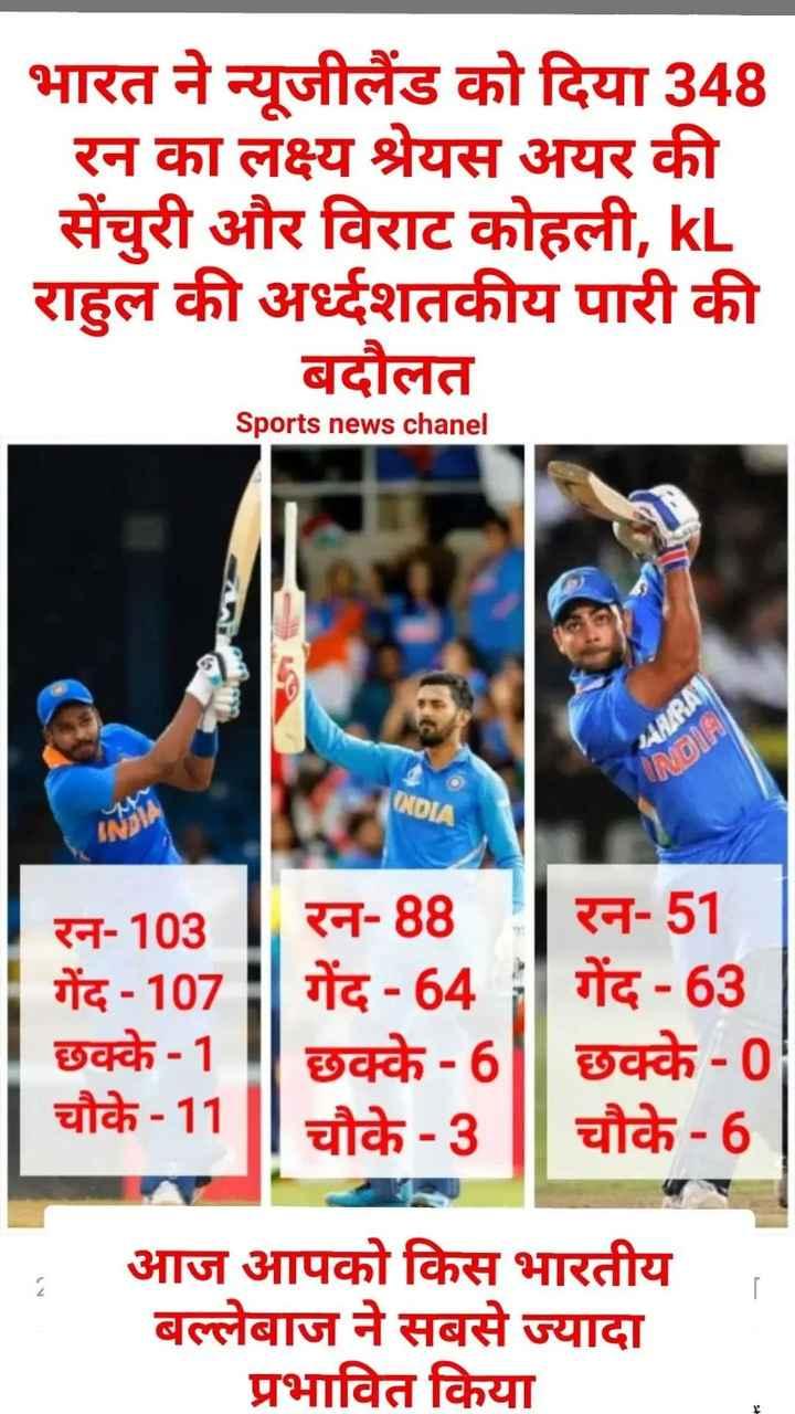 🏏Ind vs NZ लाइव स्कोर - भारत ने न्यूजीलैंड को दिया 348 रन का लक्ष्य श्रेयस अयर की सेंचुरी और विराट कोहली , kL राहुल की अर्दशतकीय पारी की बदौलत Sports news chanel INDIA रन - 103 गेंद - 107 छक्के - 1 चौके - 11 रन - 887 रन - 51 गेंद - 64 गेंद - 63 छक्के - 61 छक्के - 0 चौके - 3 चौके - 6 आज आपको किस भारतीय बल्लेबाज ने सबसे ज्यादा प्रभावित किया - ShareChat