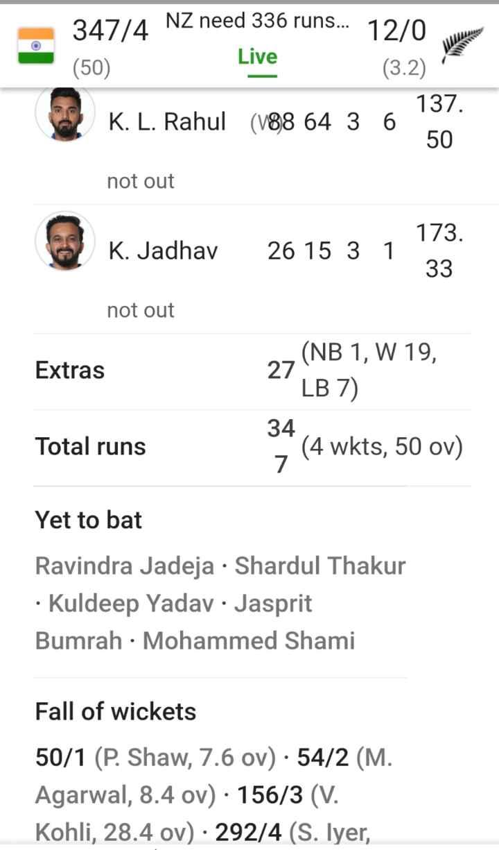 🏏Ind vs NZ लाइव स्कोर - i NZ need 336 runs . . . 12 / 0 lentes Live ( 50 ) . ( 3 . 2 ) K . L . Rahul ( V88 64 3 6 137 . 50 not out K . Jadhav 26 15 3 1 173 . not out Extras , ( NB 1 , W 19 , LB 7 ) 34 Total runs ; ( 4 wkts , 50 ov ) Yet to bat Ravindra Jadeja · Shardul Thakur · Kuldeep Yadav · Jasprit Bumrah · Mohammed Shami Fall of wickets 50 / 1 ( P . Shaw , 7 . 6 ov ) • 54 / 2 ( M . Agarwal , 8 . 4 ov ) · 156 / 3 ( V . Kohli , 28 . 4 ov ) · 292 / 4 ( S . Iyer , - ShareChat