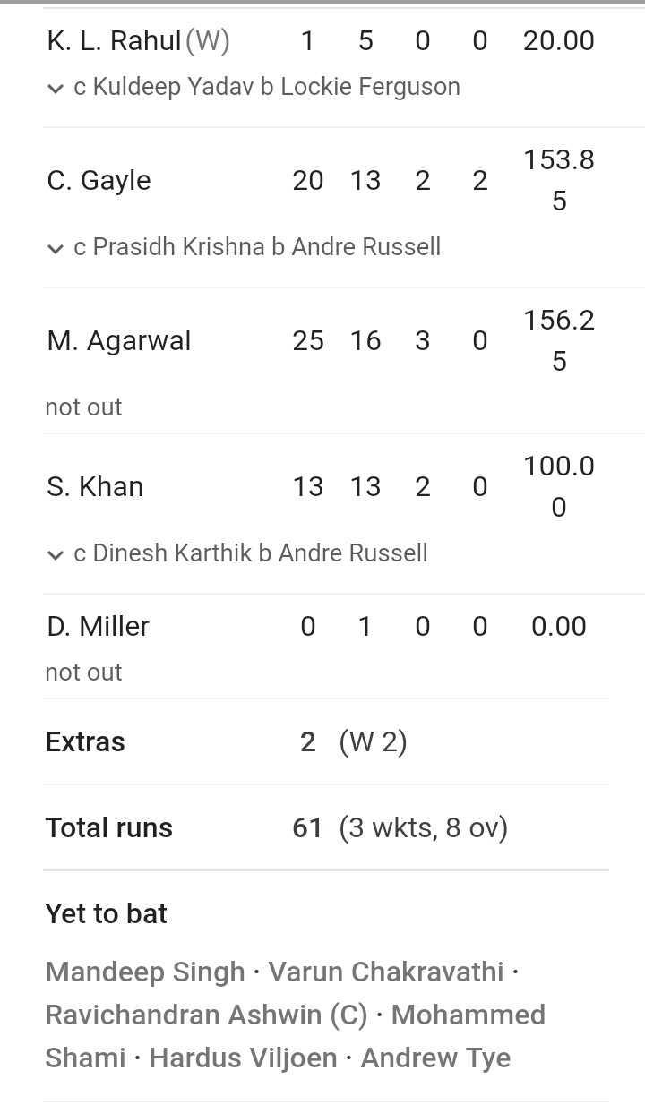 🏏 KKR 🖤 vs KXIP 💗 - 0 20 . 00 K . L . Rahul ( W ) 1 5 0 v c Kuldeep Yadav b Lockie Ferguson 153 . 8 C . Gayle 20 13 2 2 ? 5 vc Prasidh Krishna b Andre Russell 156 . 2 M . Agarwal 25 16 30 not out S . Khan 13 13 2 0 100 . 0 ° 0 vc Dinesh Karthik b Andre Russell 0 1 0 0 0 . 00 D . Miller not out Extras 2 ( W2 ) Total runs 61 ( 3 wkts , 8 ov ) Yet to bat Mandeep Singh · Varun Chakravathi · Ravichandran Ashwin ( C ) · Mohammed Shami · Hardus Viljoen · Andrew Tye - ShareChat