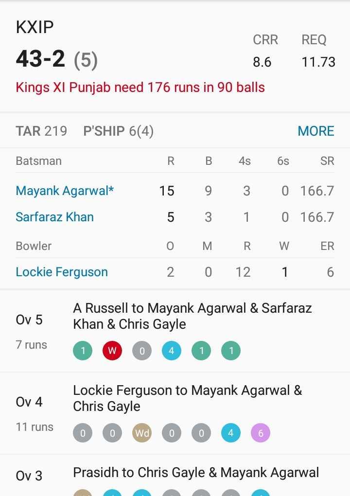 KKR vs KXIP - REQ KXIP CRR 43 - 2 ( 5 ) Kings XI Punjab need 176 runs in 90 balls 8 . 6 11 . 73 TAR 219 P ' SHIP 6 ( 4 ) MORE Batsman R B 4s 6s SR Mayank Agarwal * 15 9 3 0 166 . 7 Sarfaraz Khan 5 3 1 0 166 . 7 Bowler OM RW ER Lockie Ferguson 2 0 12 1 6 Ov 5 7 runs A Russell to Mayank Agarwal & Sarfaraz Khan & Chris Gayle O W 0 4 0 0 0 Ov4 Lockie Ferguson to Mayank Agarwal & Chris Gayle 11 runs O O wa 0 0 4 6 Ov3 Prasidh to Chris Gayle & Mayank Agarwal - ShareChat