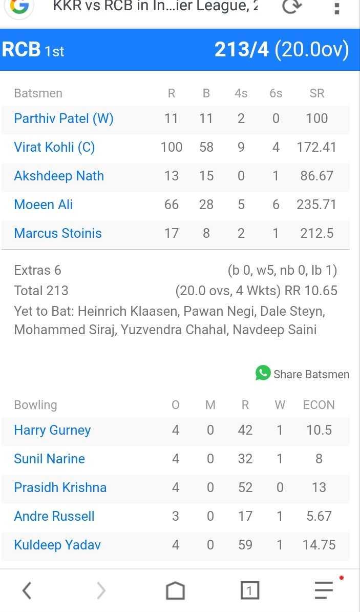 KKR vs RCB - G KRR vs RCB in In . . . ier League , C : RCB 1st 213 / 4 ( 20 . 0ov ) Batsmen Parthiv Patel ( W ) Virat Kohli ( C ) R 11 100 13 66 17 B 11 58 15 28 8 4s 2 9 0 5 2 6s 0 4 1 6 1 SR 100 172 . 41 86 . 67 235 . 71 212 . 5 Akshdeep Nath Moeen Ali Marcus Stoinis Extras 6 ( b O , w5 , nb 0 , lb 1 ) Total 213 ( 20 . 0 ovs , 4 Wkts ) RR 10 . 65 Yet to Bat : Heinrich Klaasen , Pawan Negi , Dale Steyn , Mohammed Siraj , Yuzvendra Chahal , Navdeep Saini Share Batsmen Bowling M O 4 Harry Gurney Sunil Narine R . W 42 1 32 1 520 17 1 59 1 0 0 0 0 0 ECON 10 . 5 8 13 5 . 67 14 . 75 Prasidh Krishna Andre Russell 3 4 Kuldeep Yadav - ShareChat