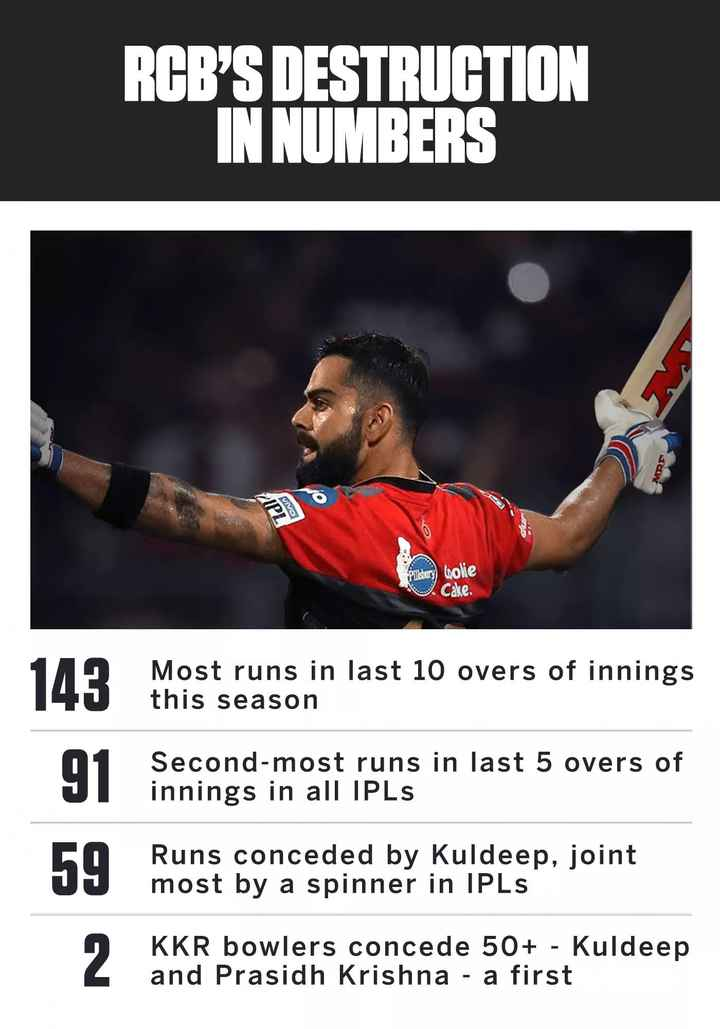 🏏KKR vs RCB - RCB ' S DESTRUCTION IN NUMBERS VR IPL bolie Cake . Most runs in last 10 overs of innings this season Second - most runs in last 5 overs of innings in all IPLS Runs conceded by Kuldeep , joint most by a spinner in IPLs 2 KKR bowlers concede 50 + - Kuldeep and Prasidh Krishna - a first - ShareChat