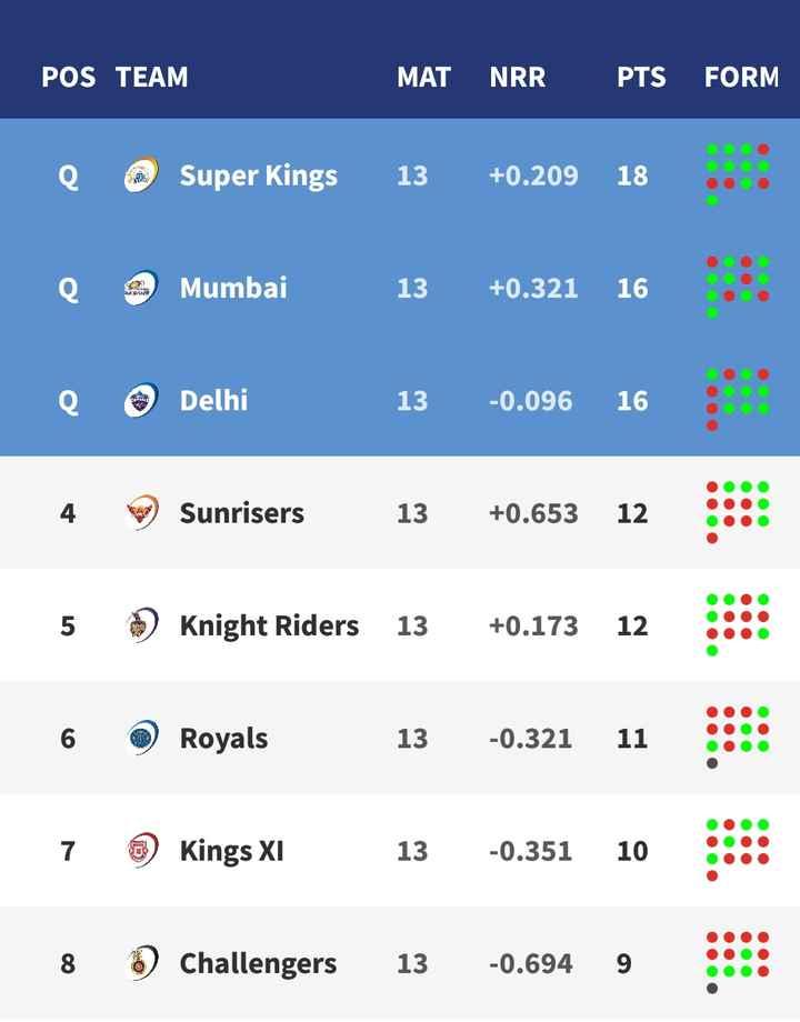 🏏KXIP vs KKR - POS TEAM MAT NRR PTS FORM Q Super Kings 13 + 0 . 209 18 . . . e Mumbai 13 + 0 . 321 16 e Delhi 13 - 0 . 096 16 4 . Sunrisers 13 + 0 . 653 12 : : : 5 Knight Riders 13 + 0 . 173 12 : : : 6 Royals 13 - 0 . 321 11 7 Kings XI 13 - 0 . 351 10 8 Challengers 13 - 0 . 694 9 : : - ShareChat