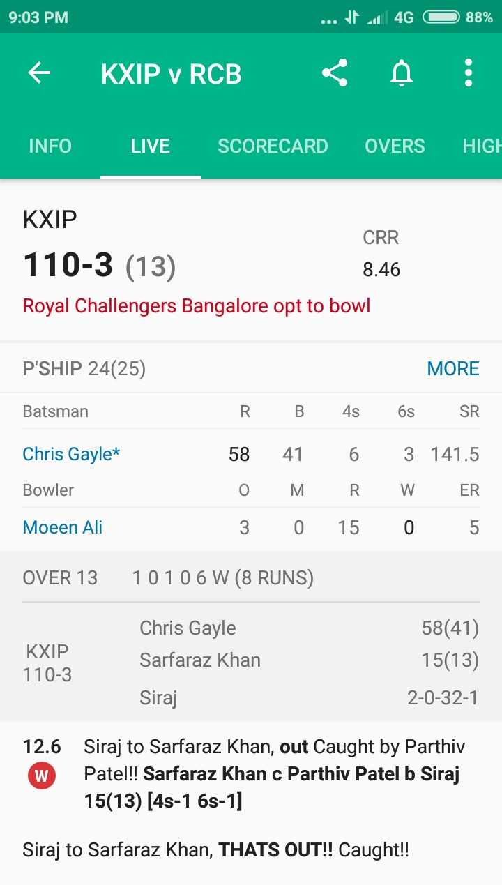 🏏 KXIP vs RCB - 9 : 03 PM . . . 4 O 88 % • KXIP V RCB < 4 : INFO LIVE SCORECARD OVERS HIGH KXIP CRR 110 - 3 ( 13 ) 8 . 46 Royal Challengers Bangalore opt to bowl P ' SHIP 24 ( 25 ) Batsman Chris Gayle * MORE RB 4s 6s SR 58 41 6 3 141 . 5 O M R . W ER 3 0 15 0 5 Bowler Moeen Ali OVER 13 1010 6 W ( 8 RUNS ) KXIP 110 - 3 Chris Gayle Sarfaraz Khan Siraj 58 ( 41 ) 15 ( 13 ) 2 - 0 - 32 - 1 12 . 6 W Siraj to Sarfaraz Khan , out Caught by Parthiv Pate ! ! Sarfaraz Khan c Parthiv Patel b Siraj 15 ( 13 ) [ 48 - 1 68 - 1 ] Siraj to Sarfaraz Khan , THATS OUT ! ! Caught ! ! - ShareChat