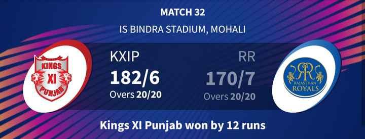🏏KXIP vs RR - MATCH 32 IS BINDRA STADIUM , MOHALI KINGS KXIP 182 / 6 Overs 20 / 20 RR 170 / 7 Overs 20 / 20 RAJASTHAN ROYALS Kings XI Punjab won by 12 runs - ShareChat