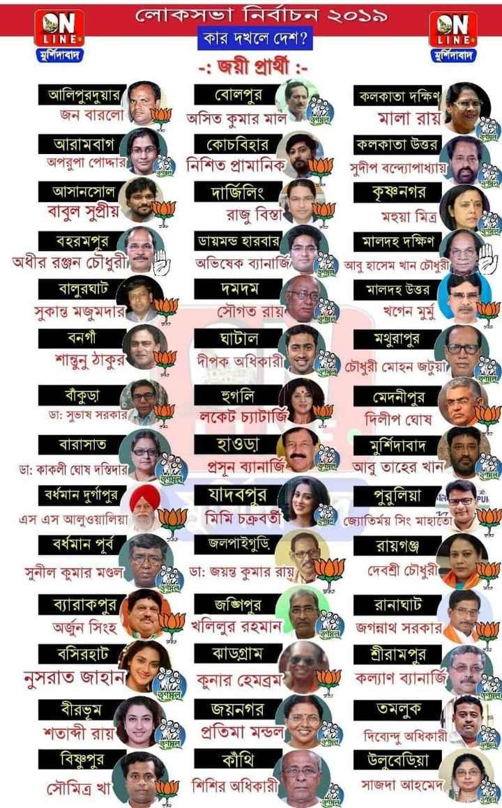 LIVE ভোটের রেজাল্ট  ২০১৯ - LINE LINE | বােলপুর তান । ON ' লােকসভা নির্বাচন ২০১৯ ON কার দখলে দেশ ? মুর্শিদাবাদ মুর্শিদাবাদ - জয়ী প্রার্থী : আলিপুরদুয়ার । কলকাতা দক্ষিণ জন বারলাে TC অসিত কুমার মাল গয়ন । মালা রায় আরামবাগ । কোচবিহার ৮e . কলকাতা উত্তর অপরুপা পােদ্দার । নিশিত প্রামানিক । সুদীপ বন্দ্যোপাধ্যায় আসানসােল । [ দার্জিলিং কৃষ্ণনগর বাবুল সুপ্রীয় ও রাজু বিস্তা ) মহুয়া মিত্র বহরমপুর , ডায়মন্ড হারবার মালদহ দক্ষিণ অধীর রঞ্জন চৌধুরী ) । অভিষেক ব্যানার্জি আবু হাসেম খান চৌধুরী বালুরঘাট দমদম মালদহ উত্তর সুকান্ত মজুমদার সৌগত রায় খগেন মুর্মু বনগাঁ ঘাটাল মথুরাপুর । শান্তুনু ঠাকুর দীপক অধিকারী হয় চৌধুরী মােহন জটুয়া = ( a ) বাঁকুড়া হুগলি মেদনীপুর । ডা : সুভাষ সরকার । লকেট চ্যাটার্জি | দিলীপ ঘােষ । বারাসাত হাওড়া মুর্শিদাবাদ ডা : কাকলী ঘােষ দস্তিদার প্রসূন ব্যানার্জি চলি , আবু তাহের খান | বর্ধমান দুর্গাপুর । যাদবপুর । পুরুলিয়া নি এস এস আলুওয়ালিয়া ( C মিমি চক্রবর্তী জ্যোতির্ময় সিং মাহাতো / O / বর্ধমান পূর্ব জলপাইগুড়ি রায়গঞ্জ সুনীল কুমার মণ্ডল = ২ ডা : জয়ন্ত কুমার রায় দেবশ্রী চৌধুরী = যO ব্যারাকপুর । জঙ্গিপুর । রানাঘাট অর্জুন সিংহ । রহমান । জগন্নাথ সরকার । বসিরহাট । ঝাড়গ্রাম শ্রীরামপুর । নুসরাত জাহান কুনার হেমব্রম কল্যাণ ব্যানার্জি বীরভূম । জয়নগর তমলুক শতাব্দী রায় প্রতিমা মন্ডলত দিব্যেন্দু অধিকারী । বিষ্ণুপুর । কাঁথি উলুবেড়িয়া । সৌমিত্র খা ২ শিশির অধিকারী । 20 . সাজদা আহমেদ টেনে C ) মূল । L তুমুল Hel / HT . Hd / * * - ShareChat