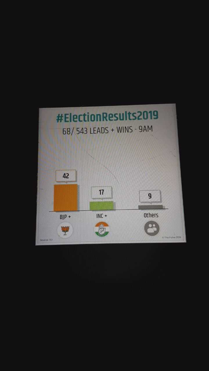 LIVE ভোটের রেজাল্ট  ২০১৯ - # Election Results 2019 68 / 543 LEADS + WINS - 9AM 42 BJP + INC + Others MP 2010 Source TOP - ShareChat