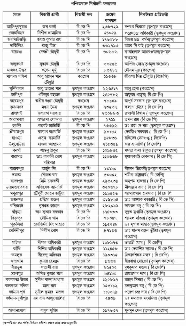 LIVE ভোটের রেজাল্ট  ২০১৯ - পশ্চিমবঙ্গে নির্বাচনী ফলাফল বিজয়ী প্রার্থী । বিজয়ী দল । আলিপুরদুয়ার । কোচবিহার । জলপাইগুড়ি দার্জিলিঙ রায়গঞ্জ জন বালা নিশীথ প্রামানিক | জয়ন্ত কুমার রায় রাজু বিস্তা দেবশ্রী চৌধুরী । | বি জে পি বি জে পি বি জে পি বি জে পি । বি জে পি জয়ের । নিকটতম প্রতিদ্বন্দ্বী ব্যবধান | ২৩৮৭২৯ | দশরথ তিরকে ( তৃণমূল কংগ্রেস ) । পরেশচন্দ্র অধিকারী ( তৃণমূল কংগ্রেস ) ১৭৬০৮৮ | | বিজয় চন্দ্র বর্মন ( তৃণমূল কংগ্রেস ) ৩৬২৭৯৩ | অমর সি রাই ( তৃণমূল কংগ্রেস ) ৬০৬৮৬ কানাইলাল আগরওয়াল ( তৃণমূল কংগ্রেস ) ৩৩৫৫৫ | অর্পিতা ঘােষ ( তৃণমূল কংগ্রেস ) | ৮৩২৮১ | মেসিম নুর ( কংগ্রেস ) ১১৩৩৮ | শ্রীরূপা মিত্র চৌধুরি ( বিজেপি ) । বালুরঘাট | | মালদহ উত্তর | মালদহ দক্ষিণ সুকান্ত চৌধুরী খগেন মুম্ আবু হাসেন খান । বি জে পি কংগ্রেস । মুর্শিদাবাদ আবু তাহের খান | তৃণমূল কংগ্রেস | ২২৬৪১৭ | আবু হেনা ( কংগ্রেস ) . জঙ্গীপুর । খলিলুর রহমান । | | তৃণমূল কংগ্রেস | ২৪৫৭৮২ | মাফুজা খাতুন ( বি জে পি ) । বহরমপুর । অধীর রঞ্জন চৌধুরী । কংগ্রেস | ৭৮৯৪৯ | | অপূর্ব সরকার ( তৃণমূল কংগ্রেস ) । কৃষ্ণনগর । মহুয়া মৈত্র তৃণমূল কংগ্রেস | | ৭৩৫৩৭ কল্যাণ চৌবে ( বি জে পি ) রাণাঘাট । জগন্নাথ সরকার বি জে পি | ২৩০৮৮৩ | রূপালী বিশ্বাস ( তৃণমূল কংগ্রেস ) আরামবাগ । অপরূপা পােদ্দার । | তৃণমূল কংগ্রেস । | ২৭১১ | | তপন রায় ( বি জে পি ) হুগলি লকেট চ্যাটার্জি বি জে পি । | ৭৩৩৬২ ডঃ রত্না দে নাগ ( তৃণমূল কংগ্রেস ) শ্রীরামপুর কল্যাণ ব্যানার্জি তৃণমূল কংগ্রেস | ৯৮১৯২ | দেবজিৎ সরকার ( বি জে পি ) প্রান ব্যানার্জি তৃণমূল কংগ্রেস । ৯৫৮৩১ | রন্তিদেব সেনগুপ্ত ( বিজেপি ) । উলুবেড়িয়া সাজদা আহমেদ তৃণমূল কংগ্রেস | ২১৫৩৫৯ | জয় ব্যানার্জি ( বি জেপি ) । বনগাঁ | বি জে পি | ১০৯৮৫৫ | মমতা বালা ঠাকুর ( তৃণমূল কংগ্রেস ) । বারাসত | | ডাঃ কাকলি ঘােষ | তৃণমূল কংগ্রেস | ১১০৬৩৮ | মৃণালকান্তি দেবনাথ ( বি জে পি ) দস্তিদার বারাকপুর অর্জুন সিং বি জে পি | ১৩১৯০ | দীনেশ ত্রিবেদী ( তৃণমূল কংগ্রেস ) দমদম । সৌগত রায় তৃণমূল কংগ্রেস । ৫৩০০২ | | শমীক ভট্টাচার্য ( বি জেপি ) যাদবপুর | মিমি চক্রবর্তী | তৃণমূল কংগ্রেস | ২৯৫২৩৯ | অনুপম হাজরা ( বি জে পি ) । ডায়মন্ডহারবার | অভিষেক ব্যানার্জি । তৃণমূল কংগ্রেস | ৩২০৬৭৮ | | নীলাঞ্জন রায় ( বি জে পি ) । মথুরাপুর