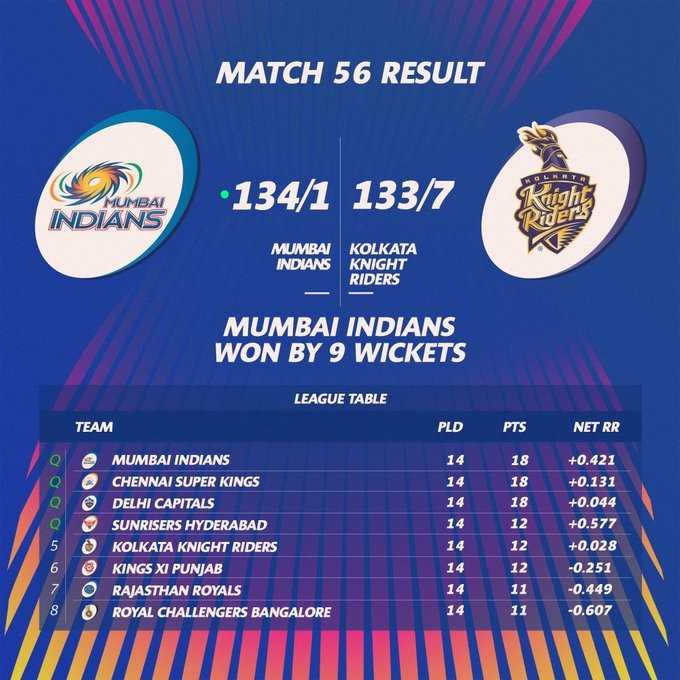 🏏MI vs KKR - MATCH 56 RESULT C INDIANS • 134 / 1 133 / 7 MUMBAI MUMBAI KOLKATA INDIANS KNIGHT RIDERS MUMBAI INDIANS WON BY 9 WICKETS LEAGUE TABLE TEAM PLD PTS NET RR 14 18 MUMBAI INDIANS CHENNAI SUPER KINGS DELHI CAPITALS SUNRISERS HYDERABAD KOLKATA KNIGHT RIDERS KINGS XI PUNJAB RAJASTHAN ROYALS ROYAL CHALLENGERS BANGALORE + 0 . 421 + 0 . 131 + 0 . 044 + 0 . 577 + 0 . 028 - 0 . 251 - 0 . 449 - 0 . 607 8 - ShareChat