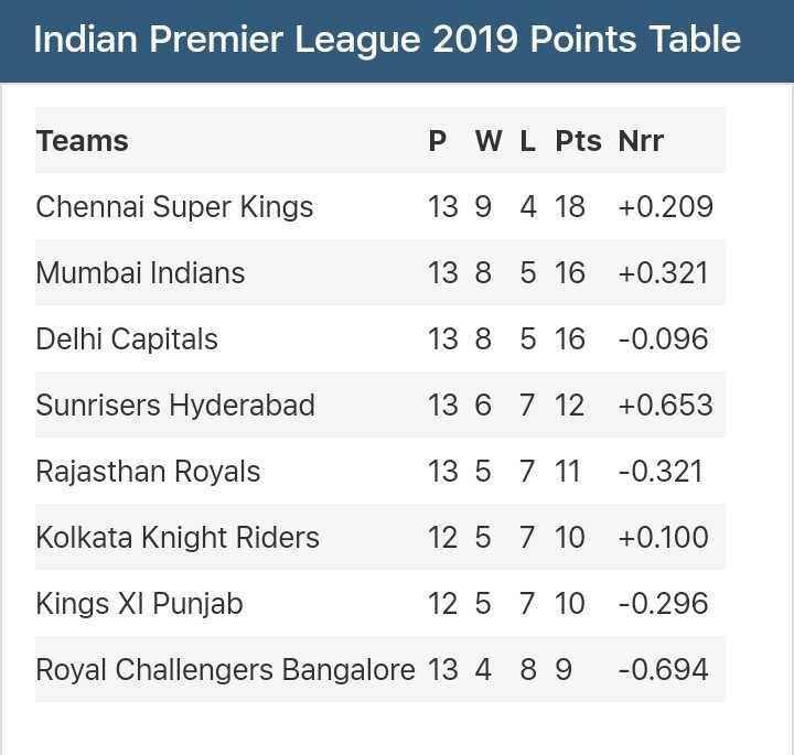 🏏MI vs SRH - Indian Premier League 2019 Points Table Teams P W L Pts Nrr 13 9 4 18 + 0 . 209 Chennai Super Kings Mumbai Indians Delhi Capitals 13 8 5 16 13 8 5 16 13 6 7 12 Sunrisers Hyderabad Rajasthan Royals 13 5 7 11 Kolkata Knight Riders 12 5 7 10 Kings XI Punjab 12 5 7 10 Royal Challengers Bangalore 13 4 8 9 + 0 . 321 - 0 . 096 + 0 . 653 - 0 . 321 + 0 . 100 - 0 . 296 - 0 . 694 - ShareChat