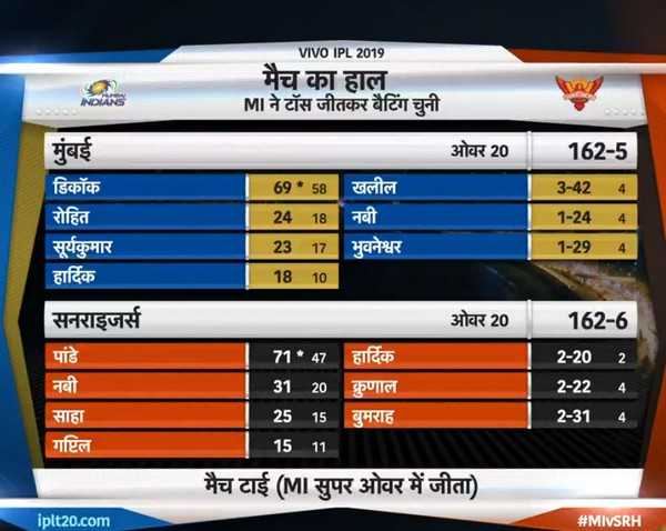 🏏MI vs SRH - VIVO IPL 2019 मैच का हाल MI ने टॉस जीतकर बैटिंग चुनी ओवर 20 | 162 - 5 मुंबई डिकॉक रोहित सूर्यकुमार हार्दिक 69 * 58 | खलील 24 18 | नबी 23 17 | भुवनेश्वर 18 10 | 3 - 424 1 - 244 | 1 - 29 _ 4 ओवर 20 सनराइजर्स पांडे नबी 162 - 6 2 - 202 2 - 22 71 * 47 । हार्दिक 31 20 कुणाल 25 15 बुमराह 15 11 मैच टाई ( MI सुपर ओवर में जीता ) साहा गप्टिल 2 - 314 iplt20 . com # MIMSRH - ShareChat