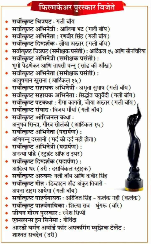💼MPSC - फिल्मफेअर पुरस्कार विजेते • सर्वोत्कृष्ट चित्रपट : गली बॉय सर्वोत्कृष्ट अभिनेत्री आलिया भट ( गली बॉय ) • सर्वोत्कृष्ट अभिनेता : रणवीर सिंह ( गली बॉय ) 1 . सर्वोत्कृष्ट दिग्दर्शकः झोया अख्तर ( गली बॉय ) • सर्वोत्कृष्ट चित्रपट ( समीक्षक पसंती ) : आर्टिकल १५ आणि सोनचिरिया सर्वोत्कृष्ट अभिनेत्री ( समीक्षक पसंती ) : भूमी पेडणेकर आणि तापसी पन्नू ( सांड की आँख ) सर्वोत्कृष्ट अभिनेता ( समीक्षक पसंती ) : आयुषमान खुराना ( आर्टिकल १५ ) • सर्वोत्कृष्ट सहायक अभिनेत्री : अमृता सुभाष ( गली बॉय ) सर्वोत्कृष्ट सहायक अभिनेता सिद्धांत चतुर्वेदी ( गली बॉय ) सर्वोत्कृष्ट पटकथा : रीमा कागती , जोया अख्तर ( गली बॉय ) सर्वोत्कृष्ट संवादः विजय मौर्या ( गली बॉय ) सर्वोत्कृष्ट ओरिजनल कथा : अनुभव सिन्हा , गौरव सोलंकी ( आर्टिकल १५ ) . सवोत्कृष्ट अभिनेता ( पदार्पण ) : अभिमन्नू दस्सानी ( मर्द को दर्द नही होता ) सर्वोत्कृष्ट अभिनेत्री ( पदार्पण ) : अनन्या पांडे ( स्टुडंट ऑफ द इयर ) सर्वोत्कृष्ट दिग्दर्शक ( पदार्पण ) : आदित्य धर ( उरी : दसर्जिकल स्ट्राइक ) सर्वोत्कृष्ट अल्बमः गली बॉय आणि कबीर सिंह सर्वोत्कृष्ट गीत  ः डिव्हाइन अँड अंकुर तिवारी - अपना टाइम आयेगा ( गली बॉय ) सर्वोत्कृष्ट पार्श्वगायक : अरिजित सिंह - कलंक नही ( कलंक ) सर्वोत्कृष्ट पार्श्वगायिका : शिल्पा राव - चुंगरू ( वॉर ) जीवन गौरव पुरस्कार : रमेश सिप्पी एक्सलन्स इन सिनेमा : गोविंदा आरडी बर्मन अवॉर्ड फॉर अपकमिंग म्युझिक टॅलेंट  ः शाश्वत सचदेव ( उरी ) - ShareChat