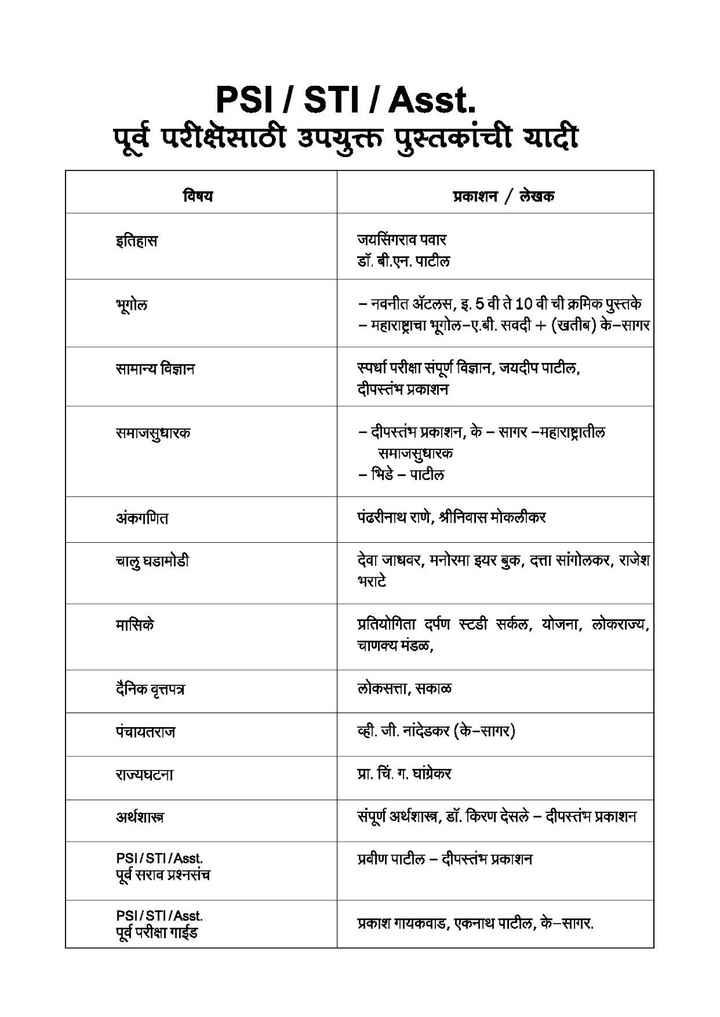 💼MPSC - PSI / STI / Asst . पूर्व परीक्षेसाठी उपयुक्त पुस्तकांची यादी विषय प्रकाशन / लेखक इतिहास जयसिंगराव पवार डॉ . बी . एन . पाटील भूगोल - नवनीत ॲटलस , इ . 5 वी ते 10 वी ची क्रमिक पुस्तके - महाराष्ट्राचा भूगोल - ए . बी . सवदी + ( खतीब ) के - सागर सामान्य विज्ञान स्पर्धा परीक्षा संपूर्ण विज्ञान , जयदीप पाटील , दीपस्तंभ प्रकाशन समाजसुधारक - दीपस्तंभ प्रकाशन , के - सागर - महाराष्ट्रातील समाजसुधारक - भिडे - पाटील अंकगणित पंढरीनाथ राणे , श्रीनिवास मोकलीकर चालु घडामोडी देवा जाधवर , मनोरमा इयर बुक , दत्ता सांगोलकर , राजेश भराटे मासिके प्रतियोगिता दर्पण स्टडी सर्कल , योजना , लोकराज्य , चाणक्य मंडळ , दैनिक वृत्तपत्र लोकसत्ता , सकाळ पंचायतराज व्ही . जी . नांदेडकर ( के - सागर ) राज्यघटना प्रा . चिं . ग . घांग्रेकर अर्थशास्त्र संपूर्ण अर्थशास्त्र , डॉ . किरण देसले - दीपस्तंभ प्रकाशन PSI / STI / Asst . पूर्व सराव प्रश्नसंच प्रवीण पाटील - दीपस्तंभ प्रकाशन PSI / STI / Asst . पूर्व परीक्षा गाईड प्रकाश गायकवाड , एकनाथ पाटील , के - सागर . - ShareChat