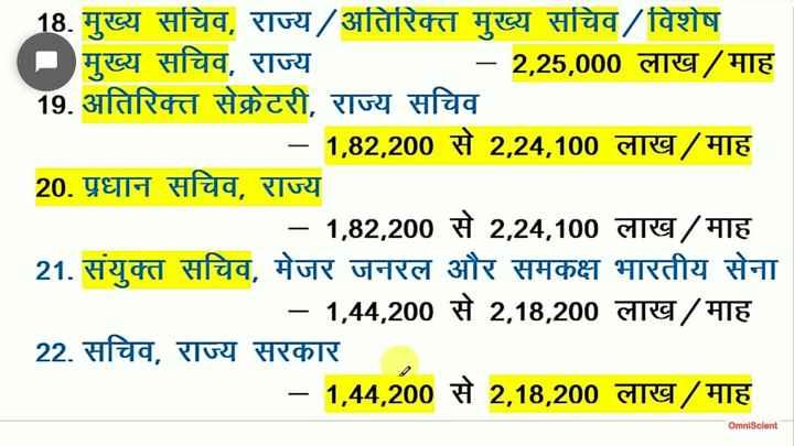💼MPSC - 18 . मुख्य सचिव , राज्य / अतिरिक्त मुख्य सचिव / विशेष - मुख्य सचिव , राज्य - 2 , 25 , 000 लाख / माह 19 . अतिरिक्त सेक्रेटरी , राज्य सचिव _ _ _ - 1 , 82 , 200 से 2 , 24 , 100 लाख / माह 20 . प्रधान सचिव , राज्य - 1 , 82 , 200 से 2 , 24 , 100 लाख / माह 21 . संयुक्त सचिव , मेजर जनरल और समकक्ष भारतीय सेना - 1 , 44 , 200 से 2 , 18 , 200 लाख / माह 22 . सचिव , राज्य सरकार । - 1 , 44 , 200 से 2 , 18 , 200 लाख / माह OmniScient - ShareChat