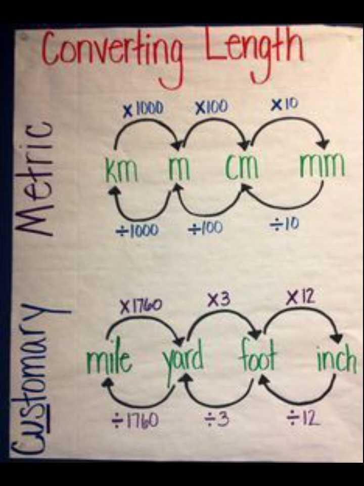Maths Magic - Converting Length X1000X100X10 Metric km m cm mm + 1000 + 100 - 10 X1760 X3 X 12 foot Customary § mile yard - 1160 inch = 12 3 - ShareChat