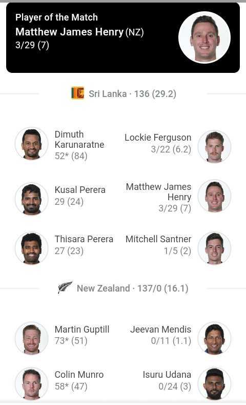🏏NZ vs SL - Player of the Match Matthew James Henry ( NZ ) 3 / 29 ( 7 ) IE Sri Lanka - 136 ( 29 . 2 ) Dimuth Karunaratne 52 * ( 84 ) Lockie Ferguson 3 / 22 ( 6 . 2 ) Kusal Perera 29 ( 24 ) Matthew James Henry 3 / 29 ( 7 ) Thisara Perera 27 ( 23 ) Mitchell Santner 1 / 5 ( 2 ) Modern New Zealand - 137 / 0 ( 16 . 1 ) Martin Guptill 73 * ( 51 ) Jeevan Mendis 0 / 11 ( 1 . 1 ) Colin Munro 58 * ( 47 ) Isuru Udana 0 / 24 ( 3 ) - ShareChat