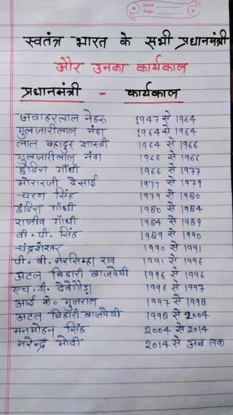 🎥 Online तैयारी वीडियो - स्वतंत्र भारत के सभी प्रधानमंत्री और उनका कार्यकाल प्रधानमंत्री - कार्यकाल जवाहरलाल नेहरू 1947 से पहक गुलजारीलाल नंदा पह4से विहक लाल बहादूर शास्त्री वर4 से 6 गुलजारीलाल नंदा पह से वहा इंदिरा गाँधी हिह से न मोरारजी देसाई 1977 से 1971 चरण सिंह T१ सेनछ इंदिरा गाँधी छ सेठ रानीव गाँधी पिन से वी . पी . सिंह १०१ से 1990 चंद्रशेरवर पिसेवा पी . वी . तरसिम्हा राव वा से पह अटल बिहारी बाजपेयी ११ से ११६ एच . डी . देवेगौड़ा विवह से 7 आई के गूजराल T११ से ११ अटल बिहारी वाजपेयी से 2004 मनमोहन सिंह २००कसेएनक नरेन्द्र मोदी 2014 से अब तक - ShareChat