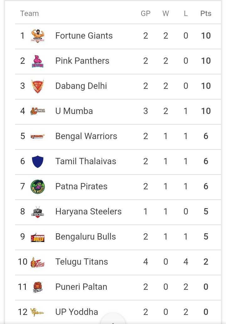 🗓 PKL शेड्यूल - Team GP W L Pts 1 Fortune Giants 2 2 0 10 2 Pink Panthers 2 2 0 10 3 Dabang Delhi 2 2 0 10 4 dictumes U Mumba 3 2 1 10 5 aeromont Bengal Warriors 2 1 1 6 Tamil Thalaivas 2 1 1 6 7 Patna Pirates 2 1 1 6 82 Haryana Steelers 1 1 0 5 9 Tuning Bengaluru Bulls 2 1 1 5 10 Vites Telugu Titans 4 0 4 2 11 Puneri Paltan 2 0 2 0 12 Posu UP Yoddha 2 0 2 0 - ShareChat