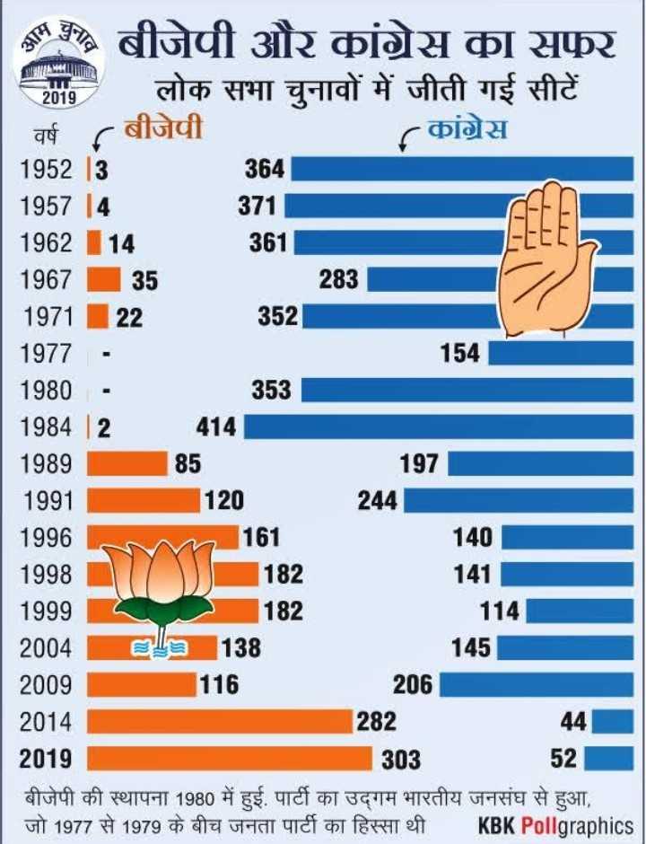 🗞 PM मोदी का संसदीय दल को संबोधन - * % बीजेपी और कांग्रेस का सफ़र ७ लोक सभा चुनावों में जीती गई सीटें वर्ष ( बीजेपी कांग्रेस 1952 13 | 364 1957 14 71 । 1962 14 361 1967 35 283 197122 22 1977 154 1980 • 353 1984 | 2 414 1989 85 | 197 1991 120244 1996 1998 । । ) ) ) 182 141 1999 182 114 ] 2004 Ela 138 145 2009 116 205 2014 282 44 2019 303 बीजेपी की स्थापना 1980 में हुई . पार्टी का उद्गम भारतीय जनसंघ से हुआ , जो 1977 से 1979 के बीच जनता पार्टी का हिस्सा थी KBK Pollgraphics 161 140 - ShareChat