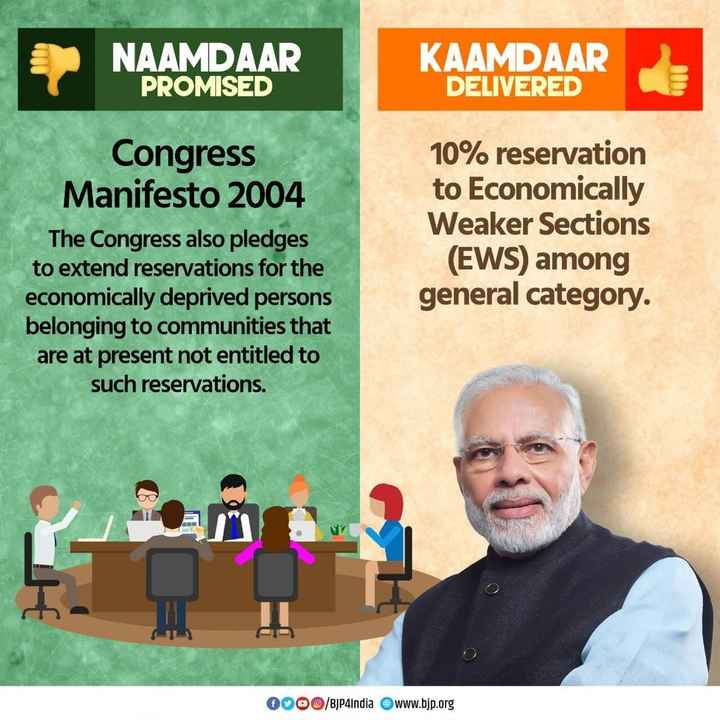 🏅PM मोदी को ज़ायद मेडल से सम्मानित - NAAMDAAR PROMISED KAAMDAAR DELIVERED Congress Manifesto 2004 The Congress also pledges to extend reservations for the economically deprived persons belonging to communities that are at present not entitled to such reservations . 10 % reservation to Economically Weaker Sections ( EWS ) among general category . OOOO / BJP4India www . bjp . org - ShareChat