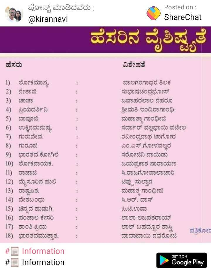 🥇 PV ಸಿಂಧು ಚಿನ್ನ - ಪೋಸ್ಟ್ ಮಾಡಿದವರು : @ kirannavi Posted on : ShareChat 3 ಹೆಸರಿನ ವೈಶಿಷ್ಟ್ಯತೆ ಹೆಸರು ವಿಶೇಷತೆ 1 ) ಲೋಕಮಾನ್ಯ . - 2 ) ನೇತಾಜಿ - 3 ) ಚಾಚಾ 4 ) ಪ್ರಿಯದರ್ಶಿನಿ - 5 ) ಬಾಪೂಜಿ 6 ) ಉಕ್ಕಿನಮನುಷ್ಯ . - 7 ) ಗುರುದೇವ . 8 ) ಗುರೂಜಿ 9 ) ಭಾರತದ ಕೋಗಿಲೆ 10 ) ಲೋಕನಾಯಕ . 11 ) ರಾಜಾಜಿ 12 ) ಮೈಸೂರಿನ ಹುಲಿ 13 ) ರಾಷ್ಟ್ರಪಿತ . 14 ) ದೇಶಬಂಧು _ 15 ) ಚಿನ್ನದ ಹುಡುಗಿ 16 ) ಪಂಚಾಲ ಕೇಸರಿ 17 ) ಶಾಂತಿ ಪ್ರಿಯ 18 ) ಭಾರತದಮುತ್ತಾತ ಬಾಲಗಂಗಾಧರ ತಿಲಕ ಸುಭಾಷಚಂದ್ರಭೋಸ್ ಜವಾಹರಲಾಲ ನೆಹರೂ ಶ್ರೀಮತಿ ಇಂದಿರಾಗಾಂಧಿ ಮಹಾತ್ಮಾ ಗಾಂಧೀಜಿ ಸರ್ದಾರ್ ವಲ್ಲಭಾಯಿ ಪಟೇಲ ರವೀಂದ್ರನಾಥ ಟಾಗೋರ ಎಂ . ಎಸ್ . ಗೋಳವಲ್ಕರ ಸರೋಜಿನಿ ನಾಯಿಡು ಜಯಪ್ರಕಾಶ ನಾರಾಯಣ ಸಿ . ರಾಜಗೋಪಾಲಾಚಾರಿ ಟಿಪ್ಪು ಸುಲ್ತಾನ ಮಹಾತ್ಮ ಗಾಂಧೀಜಿ ಸಿ . ಆರ್ . ದಾಸ್ ಪಿ . ಟಿ . ಉಷಾ ಲಾಲಾ ಲಜಪತರಾಯ್ ಲಾಲ್ ಬಹದ್ದೂರ ಶಾಸ್ತ್ರಿ - ಪತ್ರಿಕೋದ ದಾದಾಬಾಯಿ ನವರೋಜಿ : # g Information Information GET IT ON Google Play - ShareChat