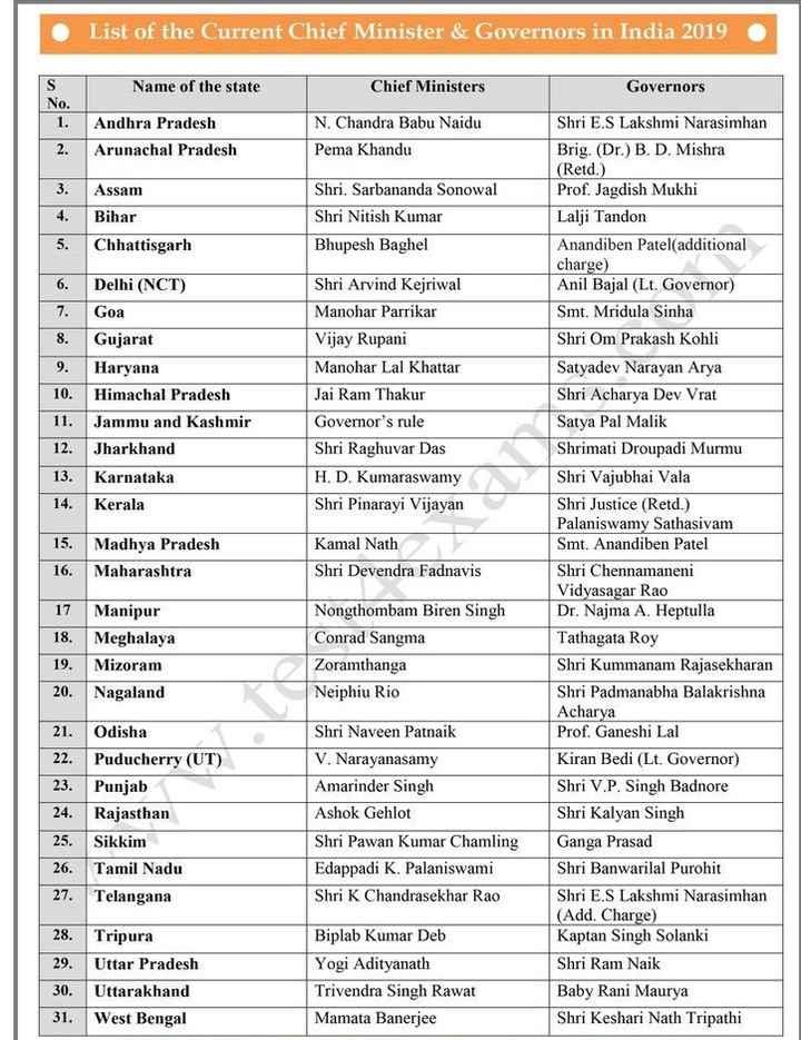 📝 Question Bank - List of the Current Chief Minister & Governors in India 2019 Name of the state Chief Ministers Governors Andhra Pradesh Arunachal Pradesh N . Chandra Babu Naidu Pema Khandu Assam Bihar Chhattisgarh Shri . Sarbananda Sonowal Shri Nitish Kumar Bhupesh Baghel Delhi ( NCT ) Goa Gujarat Haryana 10 . Himachal Pradesh 11 . Jammu and Kashmir 12 . Jharkhand 13 . Karnataka 14 . Kerala Shri Arvind Kejriwal Manohar Parrikar Vijay Rupani Manohar Lal Khattar Jai Ram Thakur Governor ' s rule Shri Raghuvar Das H . D . Kumaraswamy Shri Pinarayi Vijayan Madhya Pradesh 16 . Maharashtra Kamal Nath Shri Devendra Fadnavis Shri E . S Lakshmi Narasimhan Brig . ( Dr . ) B . D . Mishra ( Retd . ) Prof . Jagdish Mukhi Lalji Tandon Anandiben Patel additional charge ) Anil Bajal ( Lt . Governor ) Smt . Mridula Sinha Shri Om Prakash Kohli Satyadev Narayan Arya Shri Acharya Dev Vrat Satya Pal Malik Shrimati Droupadi Murmu Shri Vajubhai Vala Shri Justice ( Retd . ) Palaniswamy Sathasivam Smt . Anandiben Patel Shri Chennamaneni Vidyasagar Rao Dr . Najma A . Heptulla Tathagata Roy Shri Kummanam Rajasekharan Shri Padmanabha Balakrishna Acharya Prof . Ganeshi Lal Kiran Bedi ( Lt . Governor ) Shri V . P . Singh Badnore Shri Kalyan Singh Ganga Prasad Shri Banwarilal Purohit Shri E . S Lakshmi Narasimhan ( Add . Charge ) Kaptan Singh Solanki Shri Ram Naik Baby Rani Maurya Shri Keshari Nath Tripathi 17 Manipur 18 . Meghalaya Mizoram Nagaland Nongthombam Biren Singh Conrad Sangma Zoramthanga Neiphiu Rio 20 . 21 . Odisha Puducherry ( UT ) Punjab Rajasthan Sikkim Tamil Nadu Telangana Shri Naveen Patnaik V . Narayanasamy Amarinder Singh Ashok Gehlot Shri Pawan Kumar Chamling Edappadi K . Palaniswami Shri K Chandrasekhar Rao 27 . 28 . Tripura 29 . Uttar Pradesh 30 . Uttarakhand 31 . West Bengal Biplab Kumar Deb Yogi Adityanath Trivendra Singh Rawat Mamata Banerjee - ShareChat