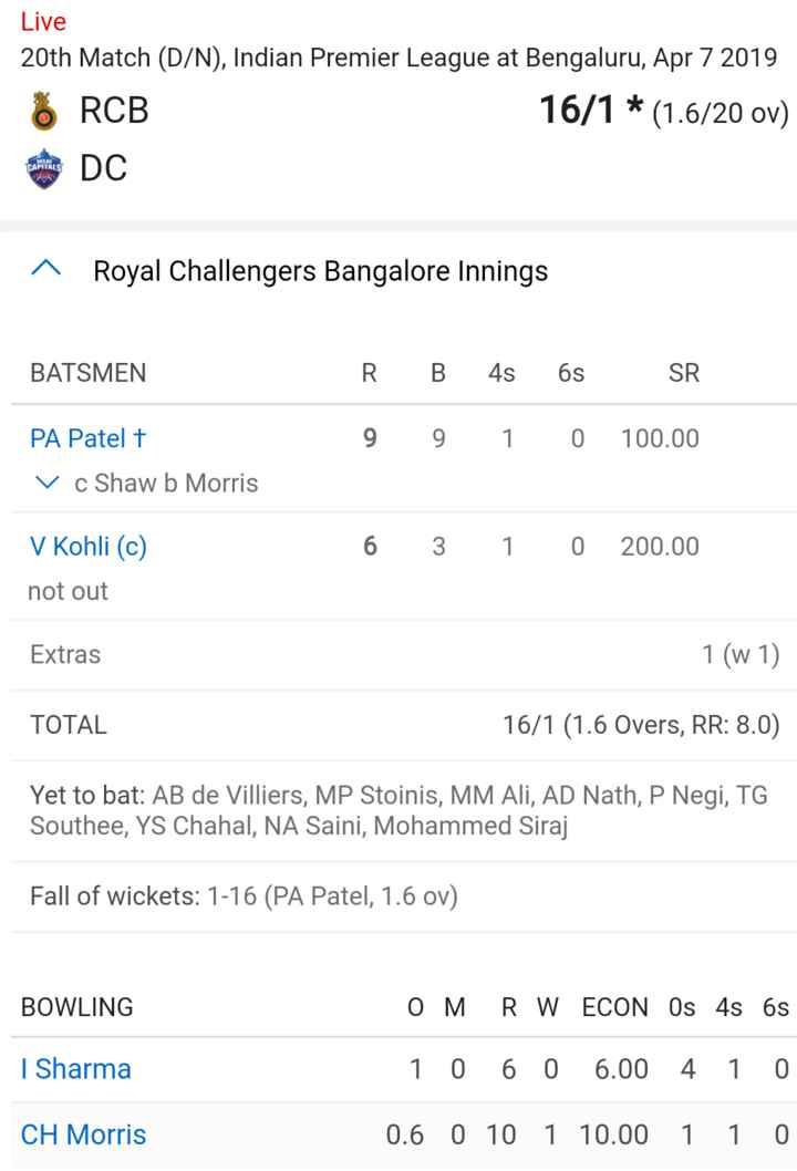🏏 RCB vs DC - Live 20th Match ( D / N ) , Indian Premier League at Bengaluru , Apr 7 2019 16 / 1 * ( 1 . 6 / 20 ov ) RCB DC ^ Royal Challengers Bangalore Innings BATSMEN RB 4s 6s SR 9 9 1 0 100 . 00 PA Patel + V c Shaw b Morris 6 3 1 0 200 . 00 V Kohli ( c ) not out Extras 1 ( w 1 ) TOTAL 16 / 1 ( 1 . 6 Overs , RR : 8 . 0 ) Yet to bat : AB de Villiers , MP Stoinis , MM Ali , AD Nath , P Negi , TG Southee , YS Chahal , NA Saini , Mohammed Siraj Fall of wickets : 1 - 16 ( PA Patel , 1 . 6 ov ) BOWLING OM RW ECON Os 4s 6s 1 0 6 0 6 . 00 4 1 0 | Sharma CH Morris 0 . 6 0 10 1 10 . 00 1 1 0 - ShareChat