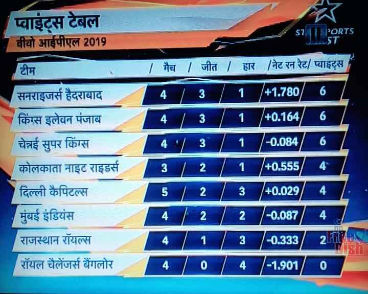 🔴 RCB vs KKR 💜 : 5 એપ્રિલ - प्वाइंट्स टेबल चीचो आईपीएल 2019 57 PORTS टीम् । सनराइजर्स हैदराबाद किंग्स इलेवन पंजाब चेन्नई सुपर किंग्स कोलकाता नाइट राइडर्स दिल्ली कैपिटल्स मुंबई इंडियंस राजस्थान रॉयल्स रॉयल चैलेंजर्स बैंगलोर मैच / जीत । हार / नेट रन रेट / प्याइट्स 4 / 3 / 1 / 41 . 780 / 6 + 0 . 1646 4 / 3 / 1 / - 0 . 084 / 6 / 3 / 2 / 1 / + 0555 / 4 5 / 2 / 3 + 0 . 029 / 4 ( 2 / - 0 . 087 / 4   3 / - 0 . 333 / 211   4 - 1 . 901 / 0 है । - ShareChat