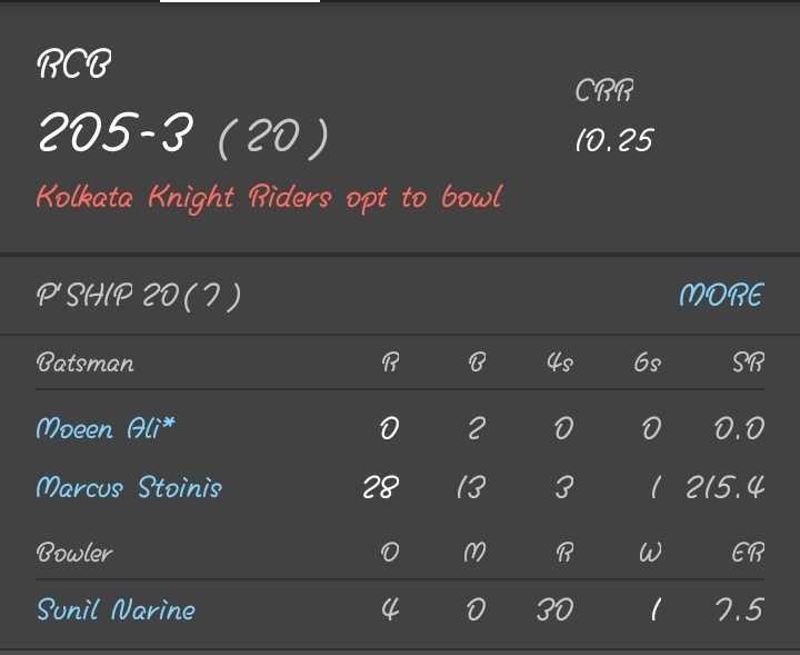 RCB vs KKR - Sunil Narine Bowler ' G ' C , CE e o 89 ♡ & W 0 D ' S12 / E E ) 82 c ' e e ez e ES59 SD 0 Marcus Stoinis Moeen Ali * Patsman MORE ( C ) CZ DIAS . Kolkata Knight Riders opt to bowl 205 - 3 ( 20 ) 10 . 25 CRB BCC - ShareChat
