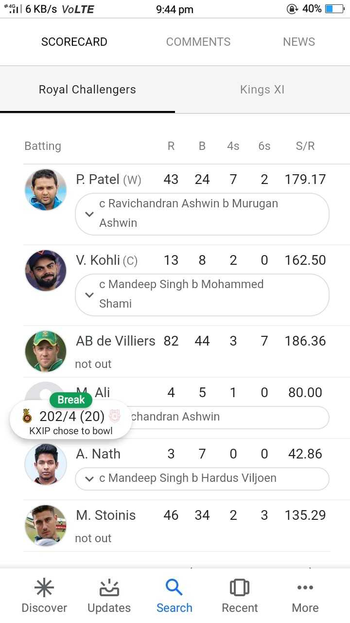 🔴 RCB vs KXIP 💗 - 14611 6 KB / s VOLTE 9 : 44 pm @ 40 % O SCORECARD COMMENTS NEWS Royal Challengers Kings XI Batting R B 4s 6s S / R P . Patel ( W ) 43 24 7 2 179 . 17 c Ravichandran Ashwin b Murugan Ashwin 162 . 50 V . Kohli ( c ) 13 8 2 0 c Mandeep Singh b Mohammed Shami AB de Villiers 82 44 3 7 186 . 36 not out M . Ali 80 . 00 4 5 1 0 Break 6 202 / 4 ( 20 ) chandran Ashwin KXIP chose to bowl A . Nath 3 7 0 0 v c Mandeep Singh b Hardus Viljoen 42 . 86 M . Stoinis 46 34 2 3 135 . 29 not out Discover Updates Search Recent More - ShareChat